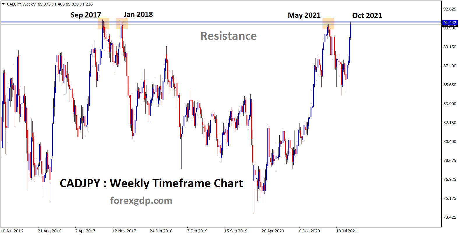 CADJPY hits the major resistance area again wait for reversal or breakout