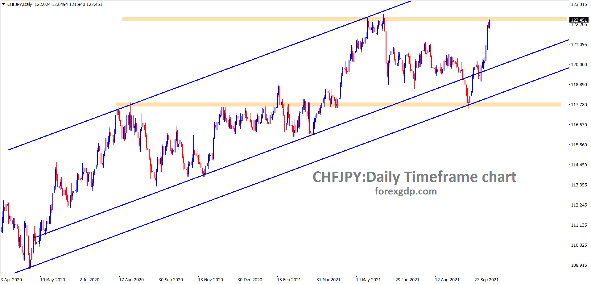 CHFJPY hits the resistance area again wait for breakout or reversal