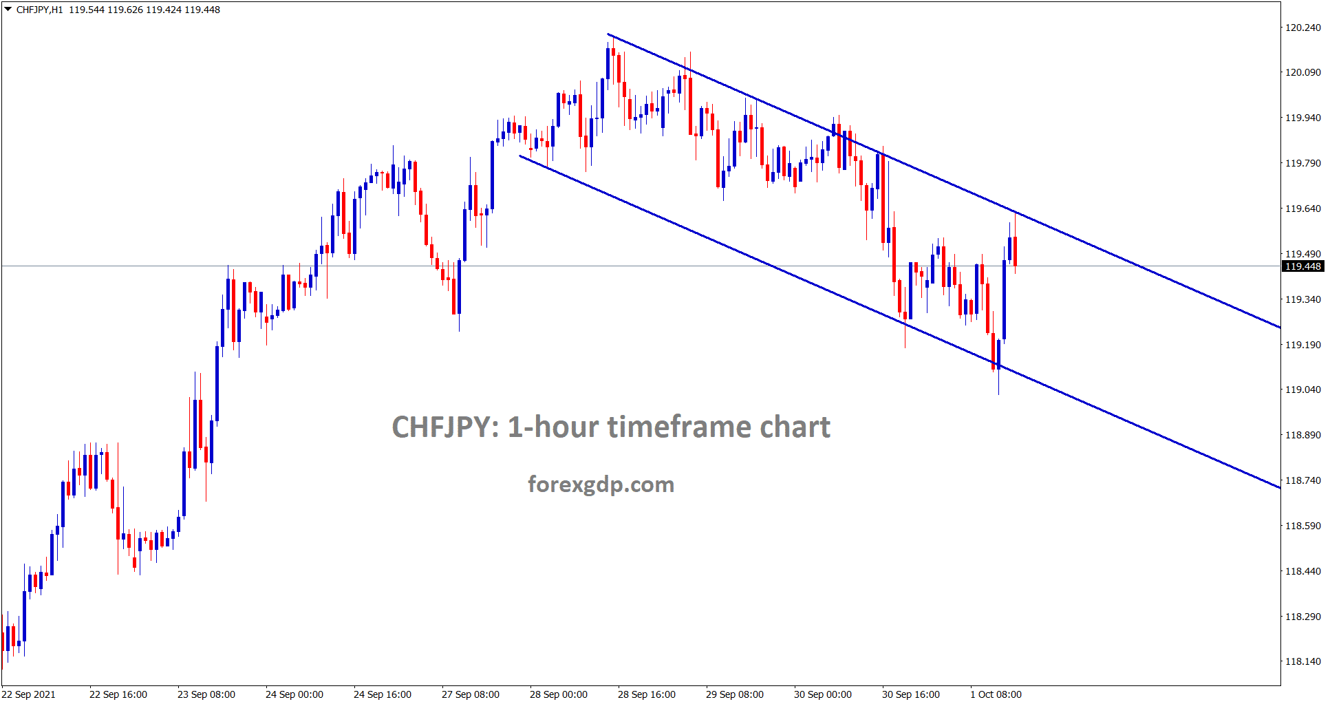 CHFJPY is moving in a minor descending channel in the 1 hour timeframe