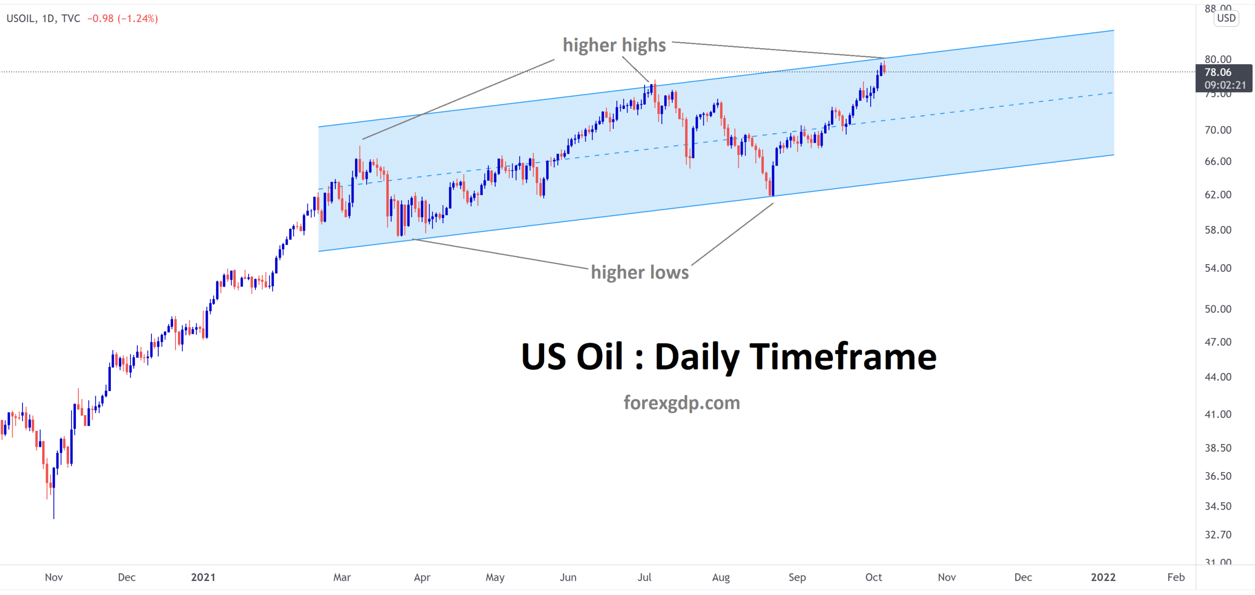 Crude oil is standing now at the higher high level of the channel line
