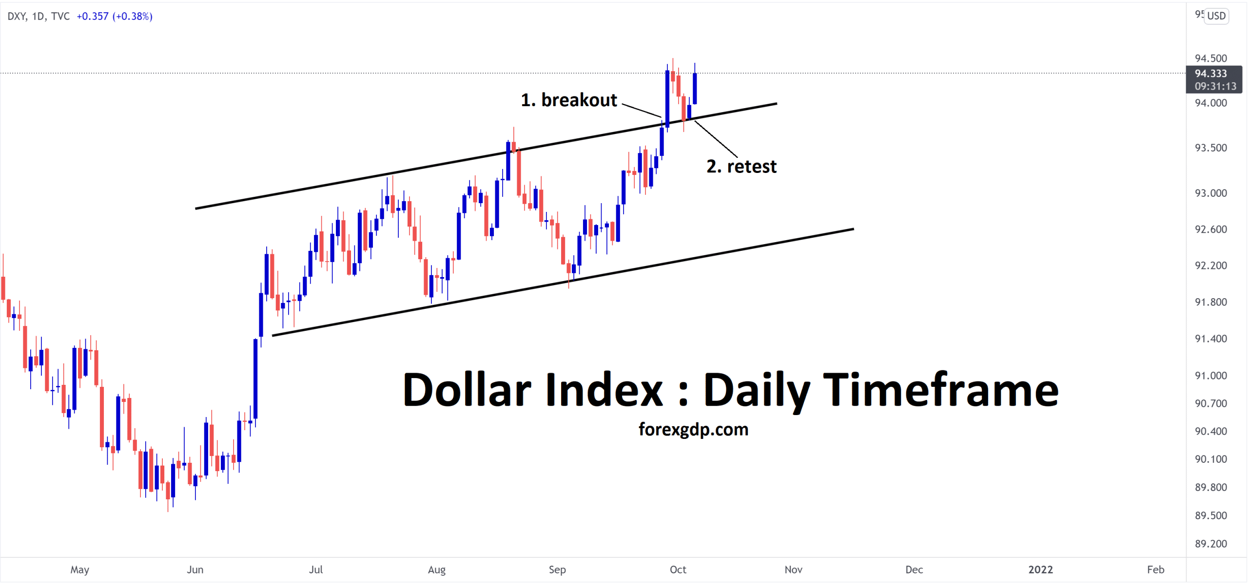 Dollar index price is rising now after retesting the broken ascending channel line