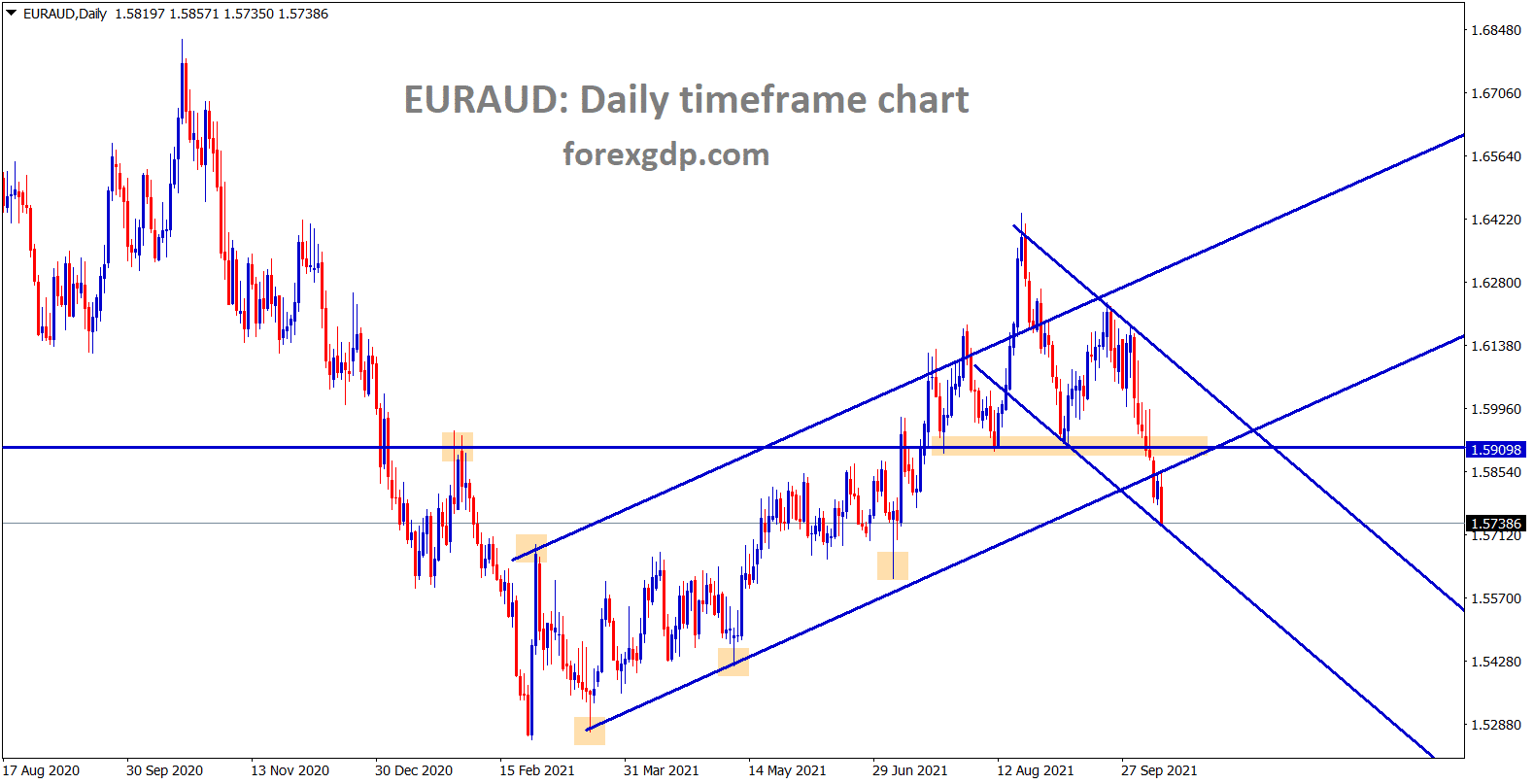 EURAUD has broken all the lows and reached the lower low level of minor descending channel