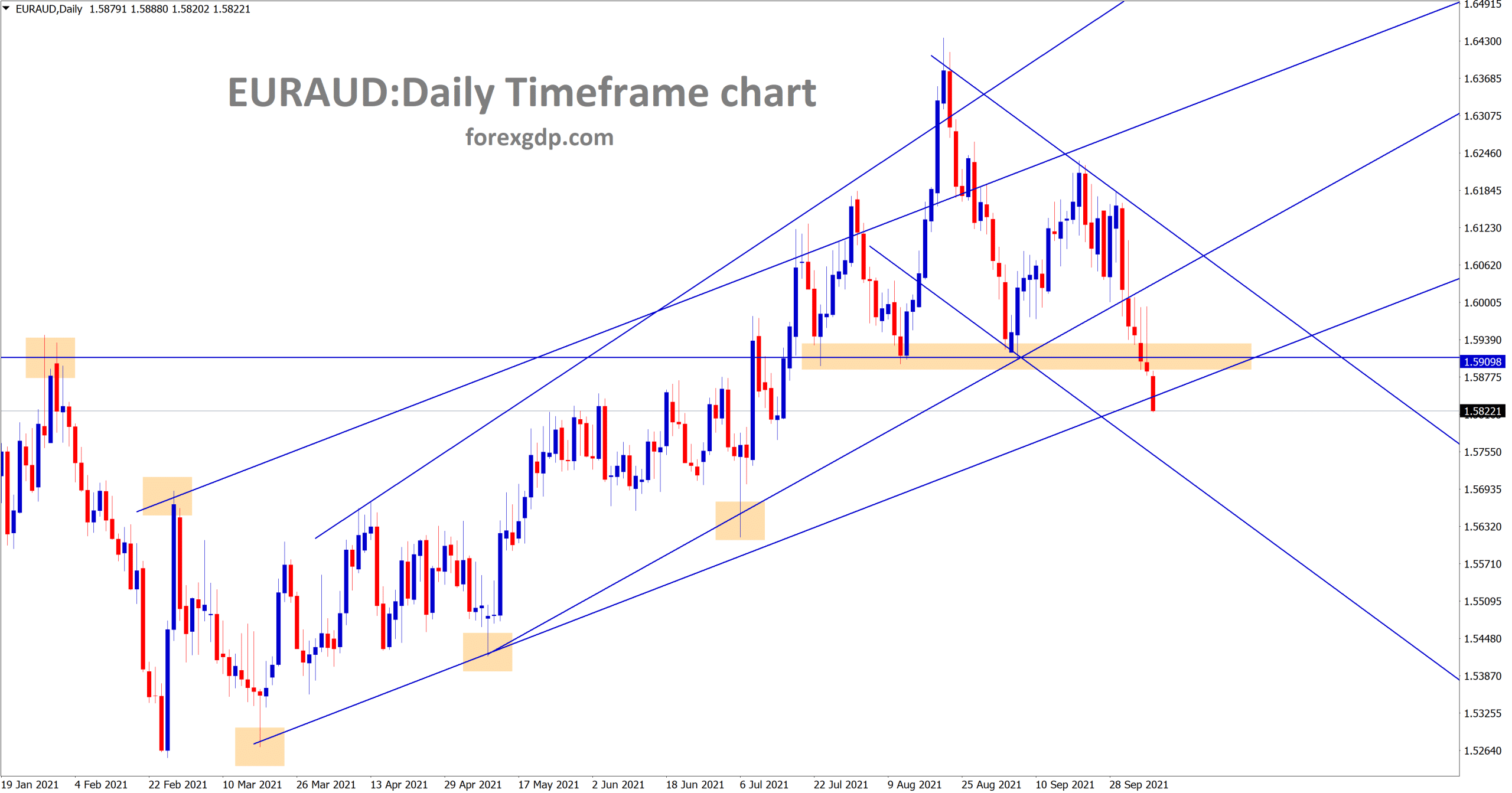 EURAUD has broken the recent horizontal support area and its trying to break the higher low of uptrend line