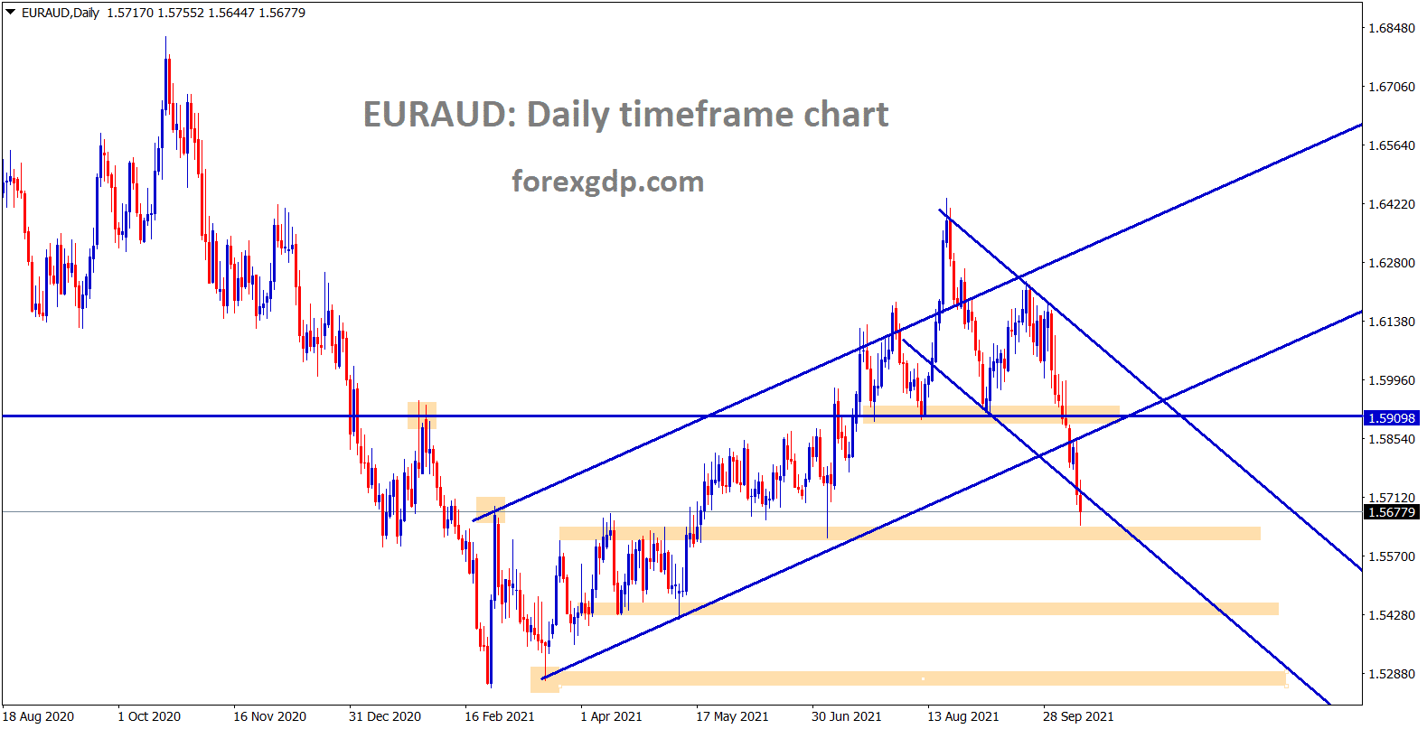 EURAUD is falling down continuously breaking the lows