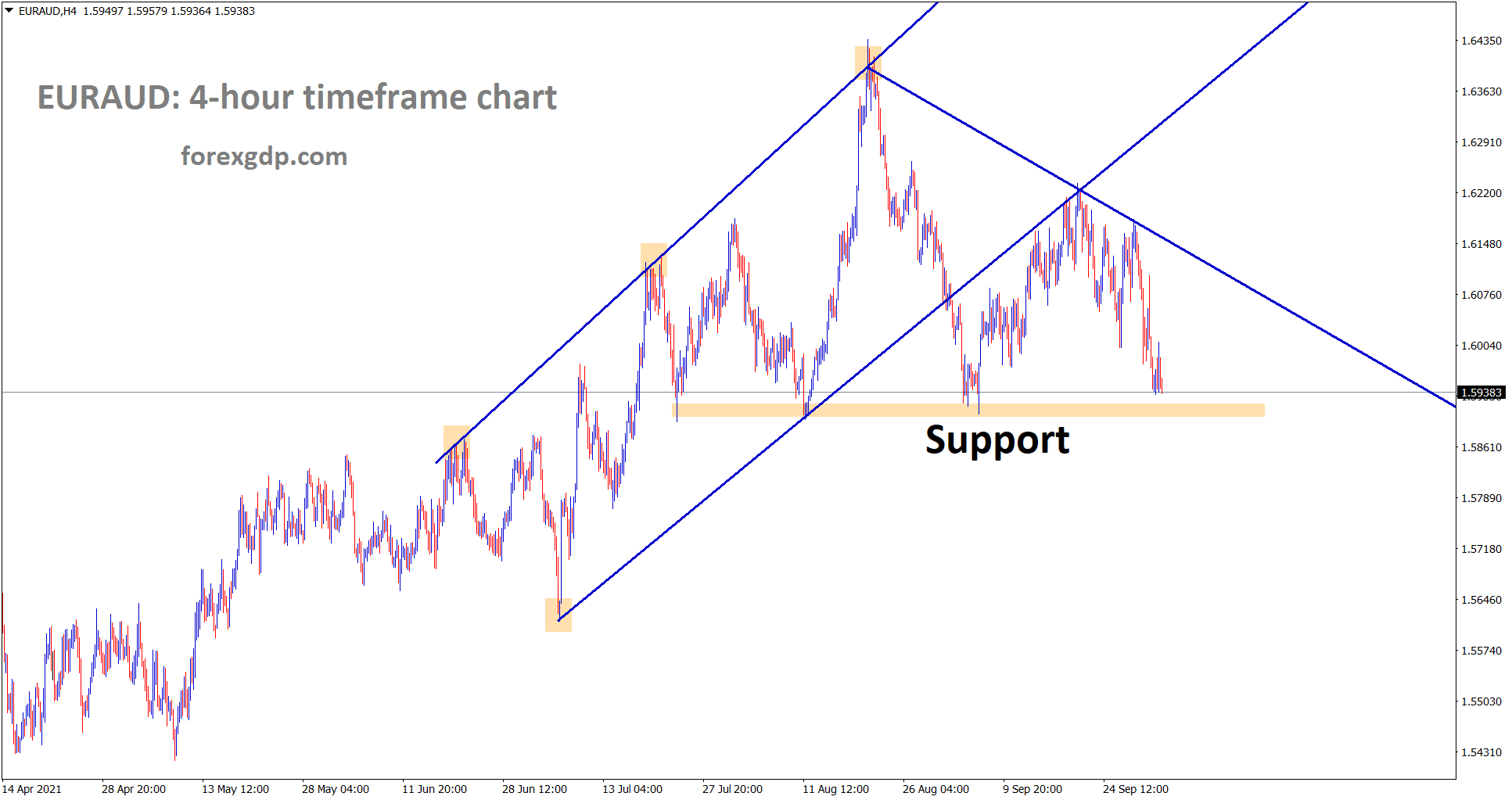 EURAUD is going to reach the horizontal support area wait for breakout or reverssal
