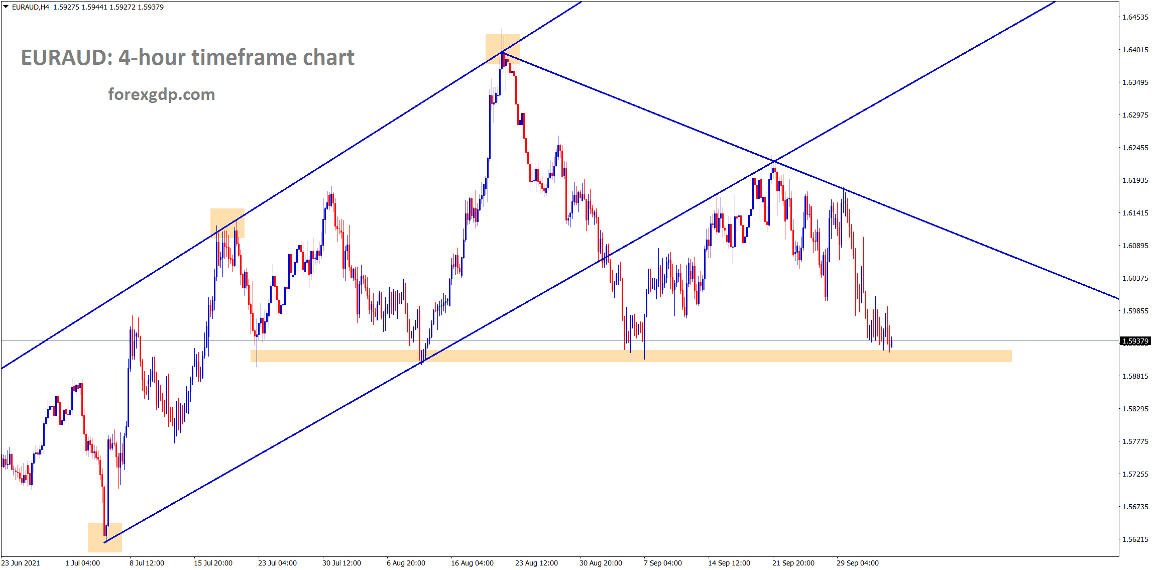 EURAUD is standing at the horizontal support area