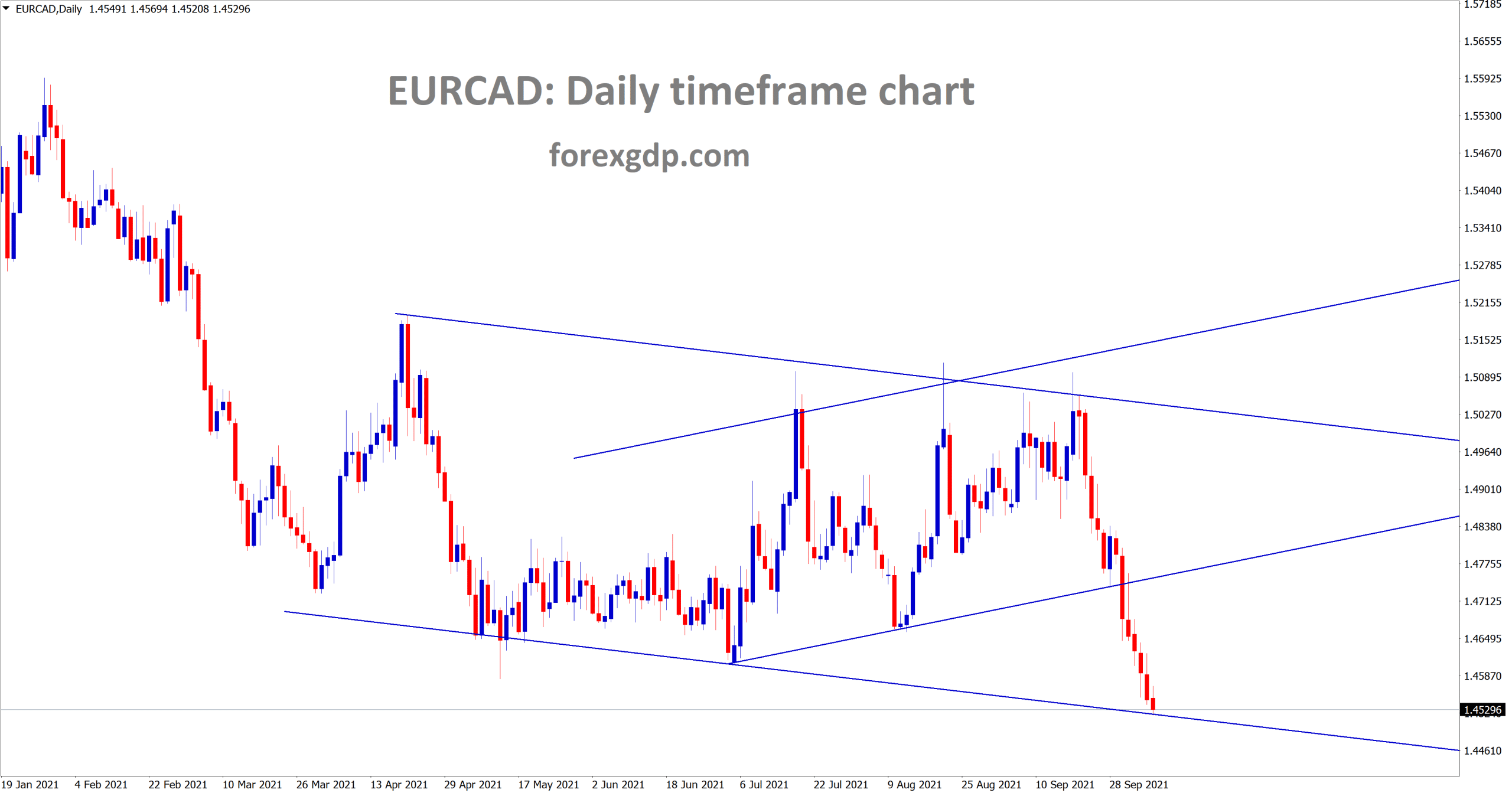 EURCAD has broken the horizontal support and it is near to the lower low level of descending channel