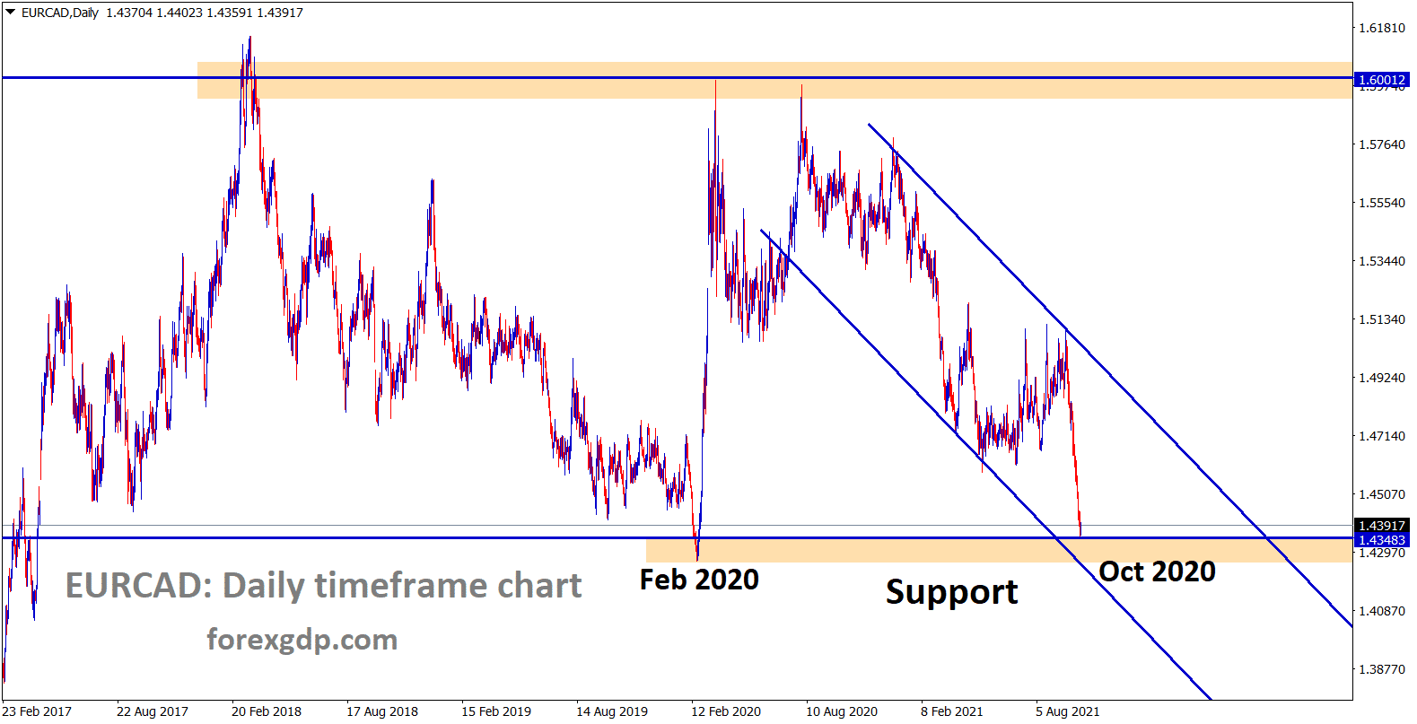 EURCAD is near to the major support area after a long time wait for reversal or breakout