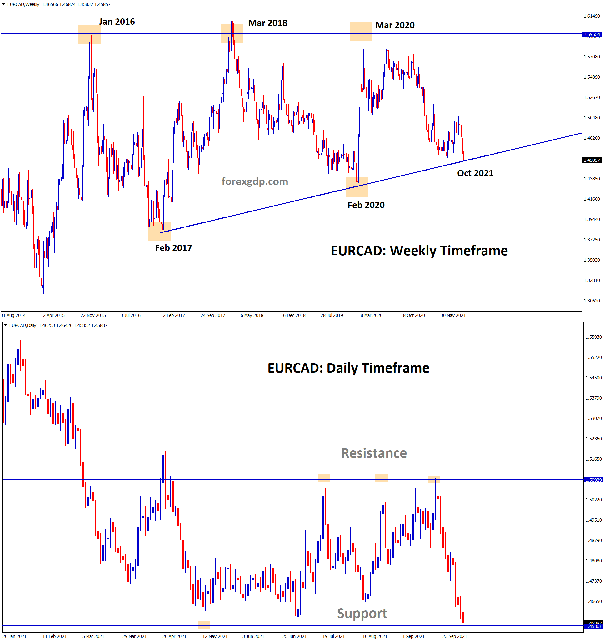 EURCAD is standing at the important support area