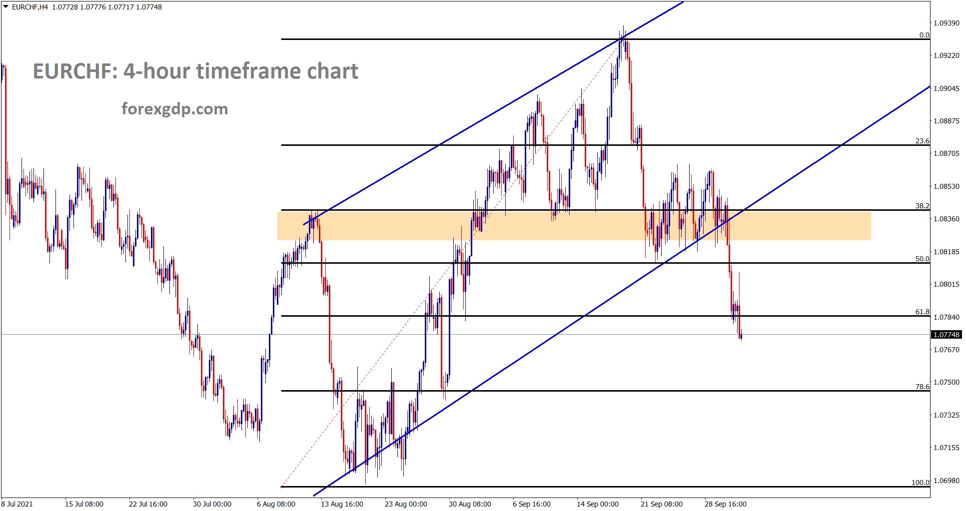 EURCHF has broken the higher low area of the uptrend line