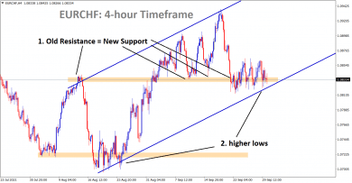 EURCHF is consolidating at the support area and the higher low of uptrend line