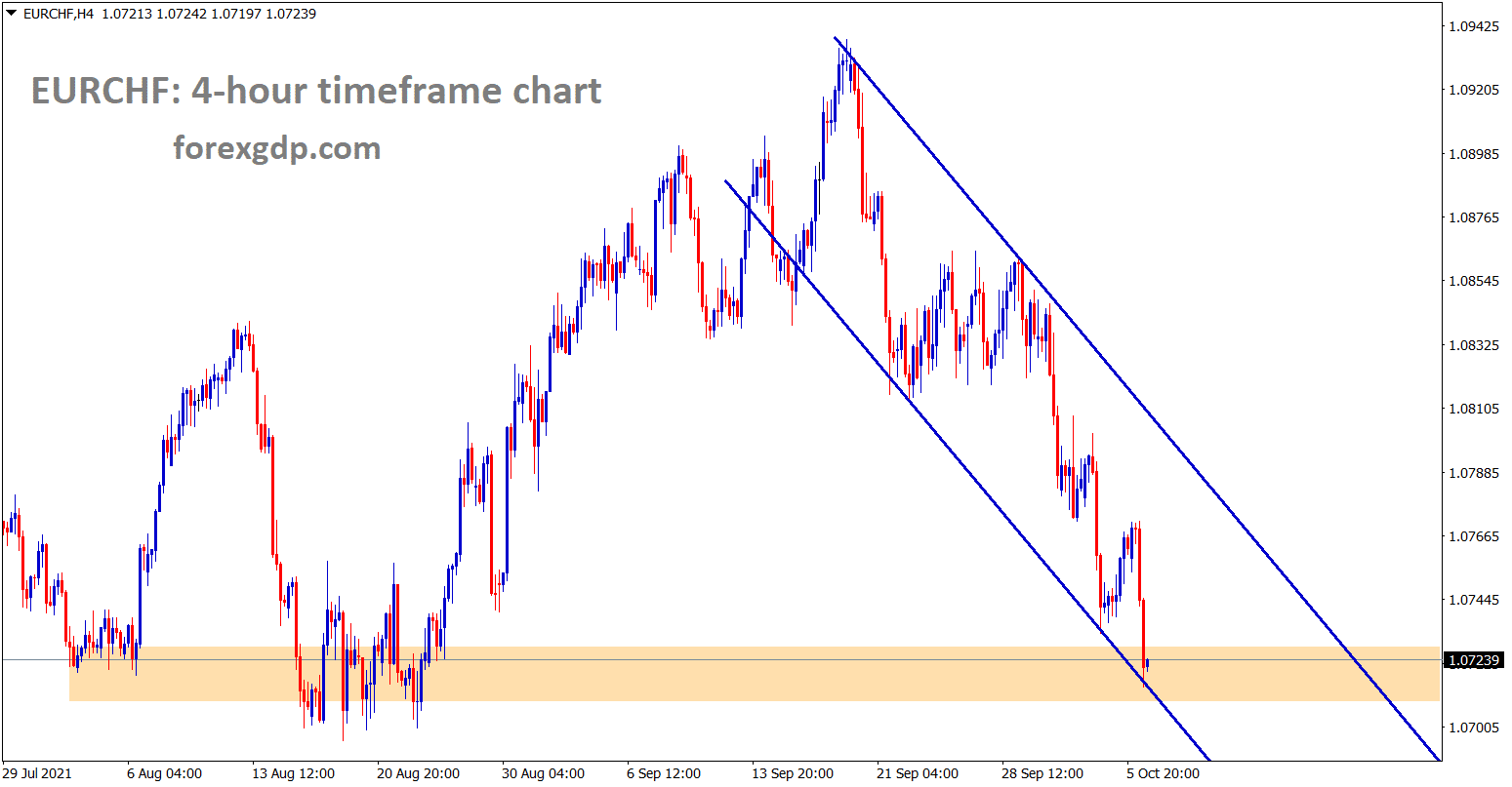 EURCHF is standing at the lower low level of a descending channel and the horizontal support area