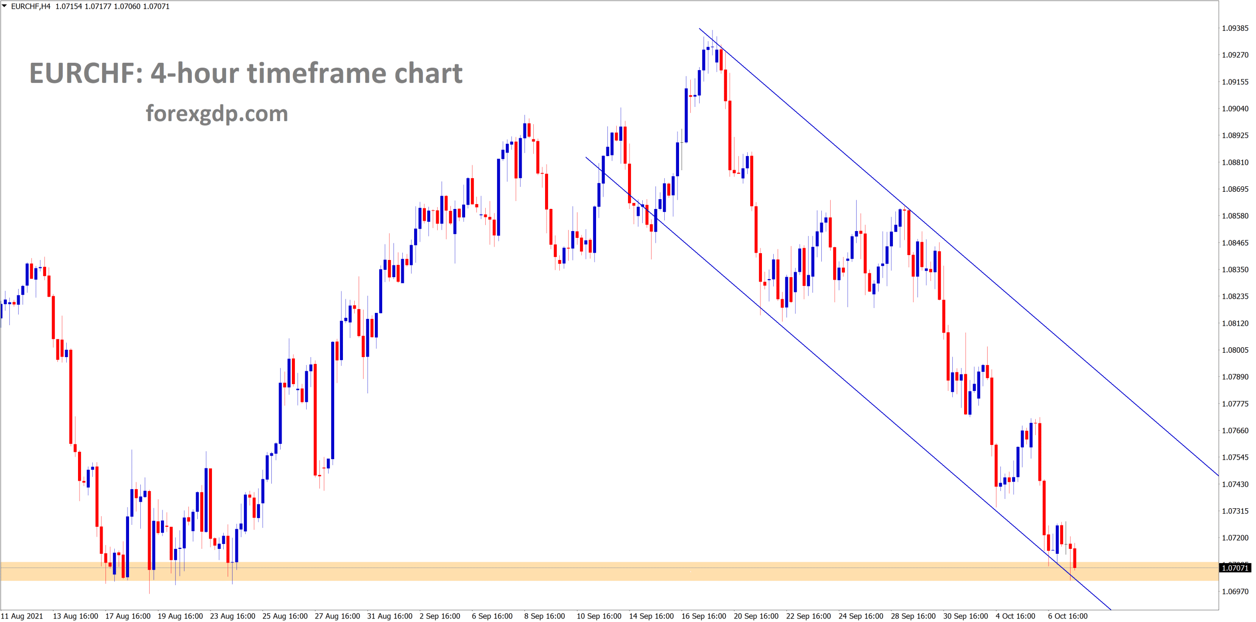 EURCHF is standing exactly at the support area and the lower low level of descending channel