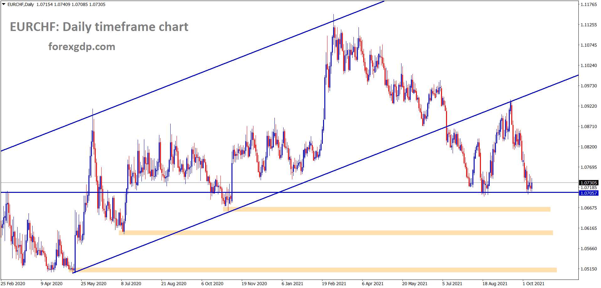 EURCHF is still standing at the support area wait for breakout or reversal