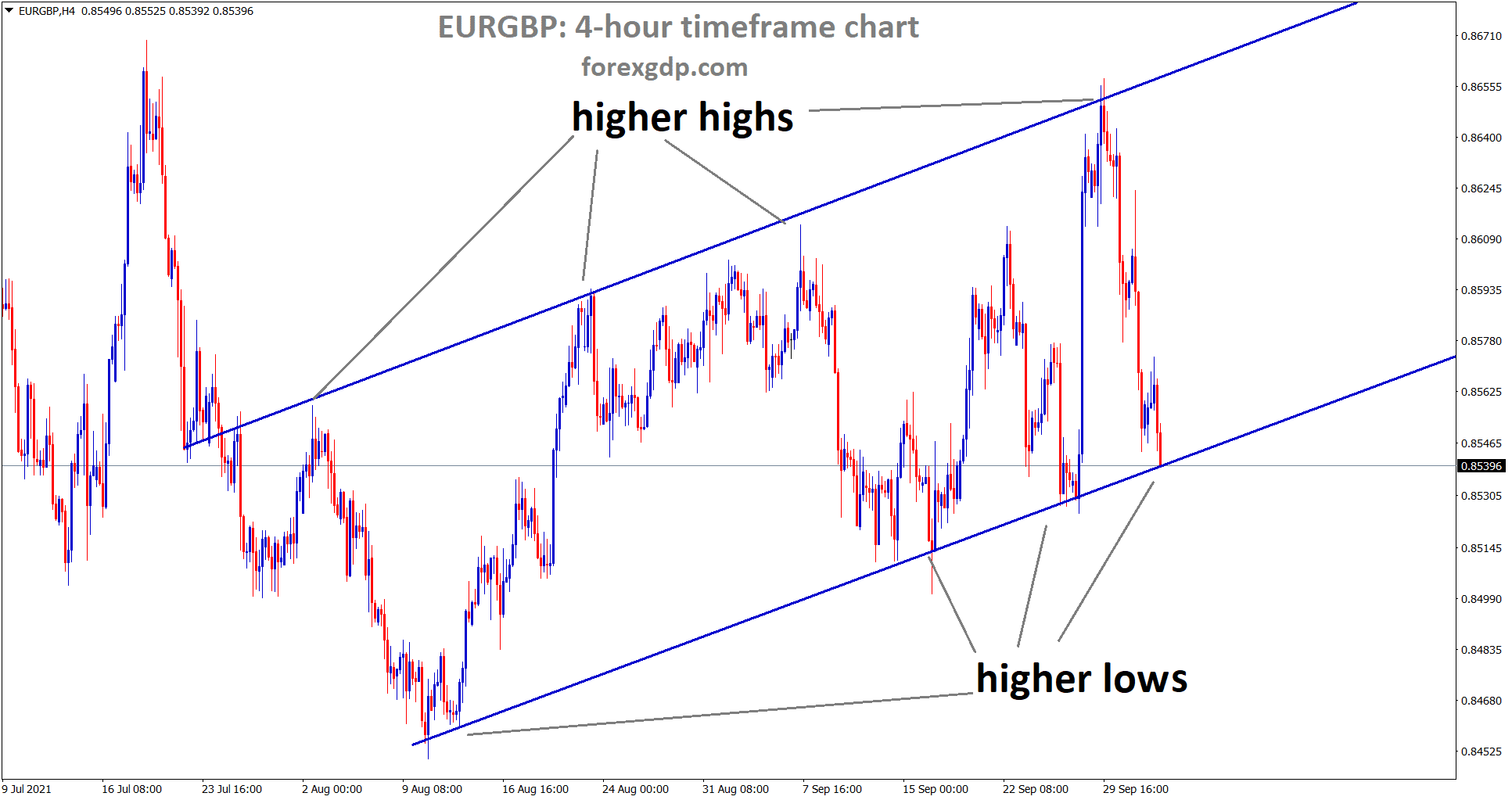 EURGBP hits the higher low level of an ascending channel line