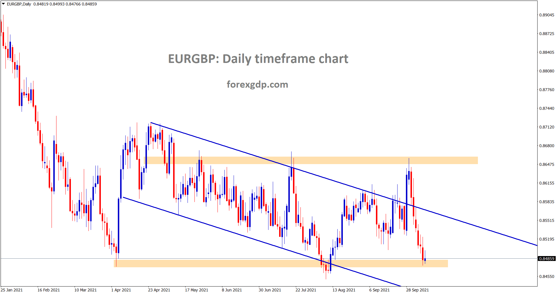 EURGBP is at the horizontal support area