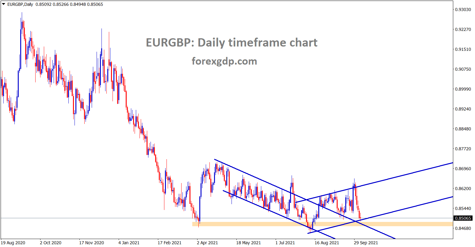 EURGBP is standing at the higher low and it is near to the horizontal support area