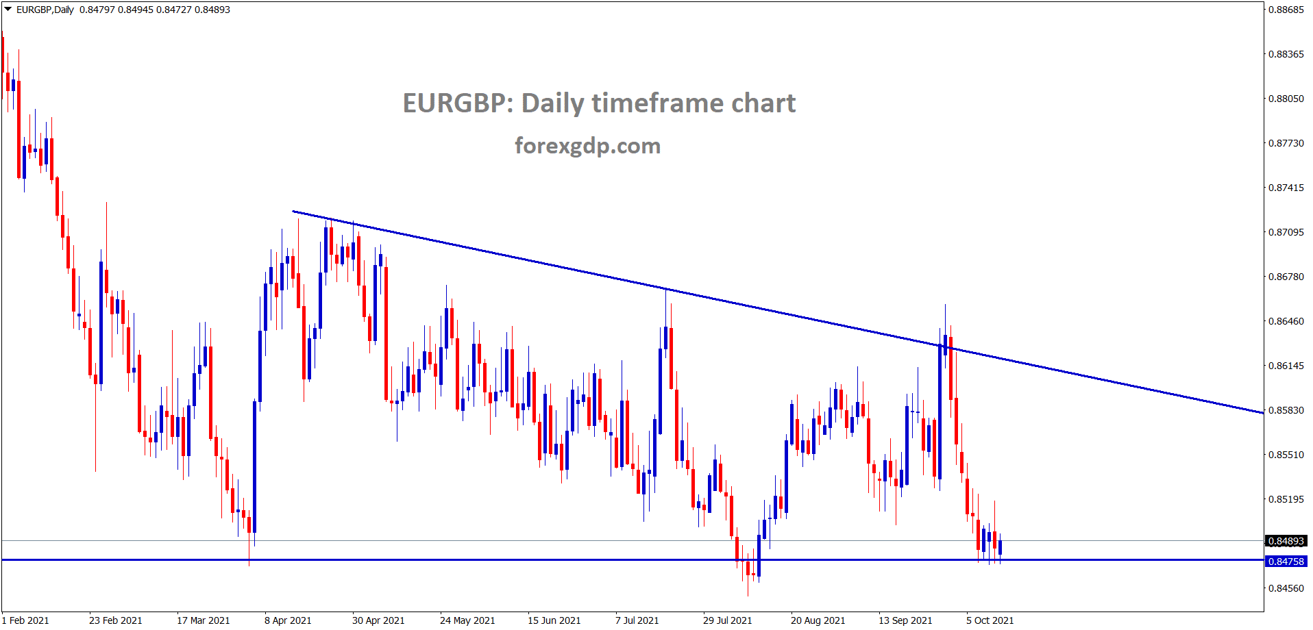 EURGBP is standing at the low level of the descending triangle pattern wait for breakout from this triangle