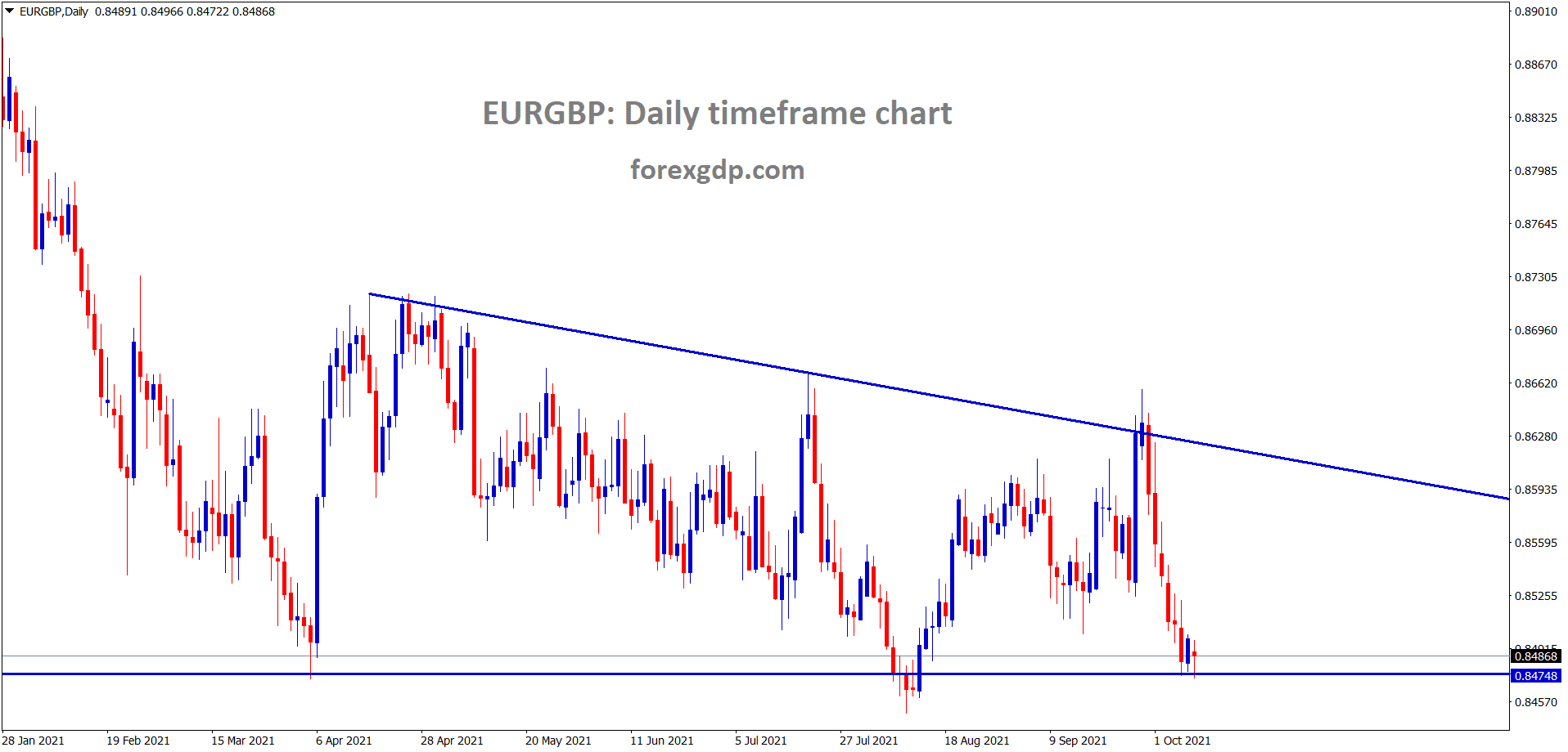 EURGBP is still standing at the low level of the descending triangle pattern