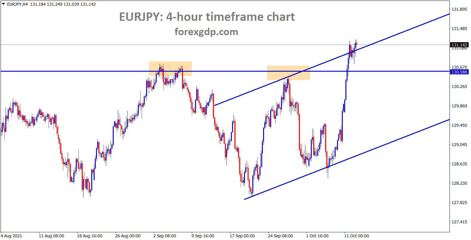 EURJPY is moving up continuously breaking the highs with buyers pressure