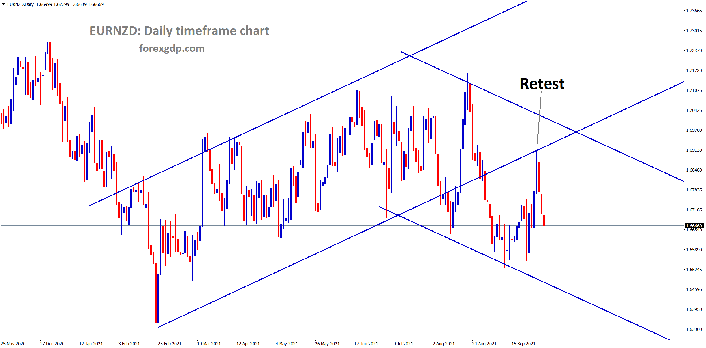 EURNZD is falling after retesting the broken ascending channel line