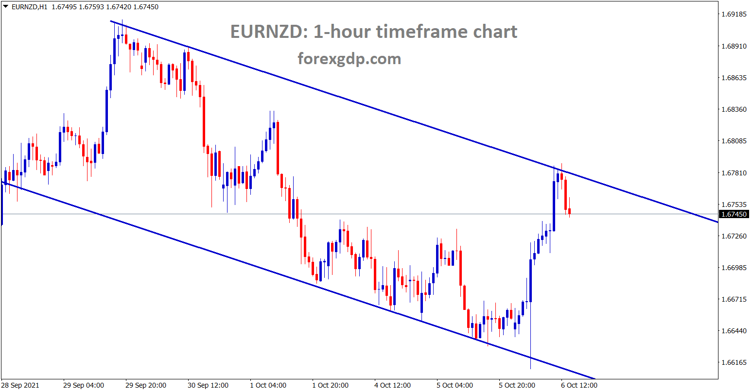 EURNZD is falling from the lower high area of the minor descending channel
