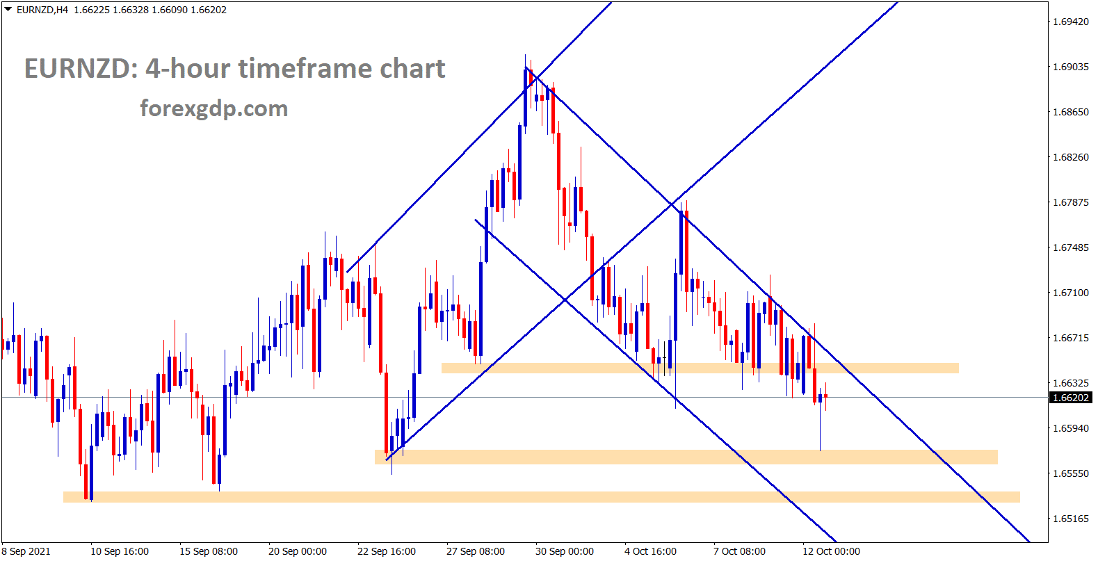 EURNZD is moving down in a descending channel breaking the lows continuously