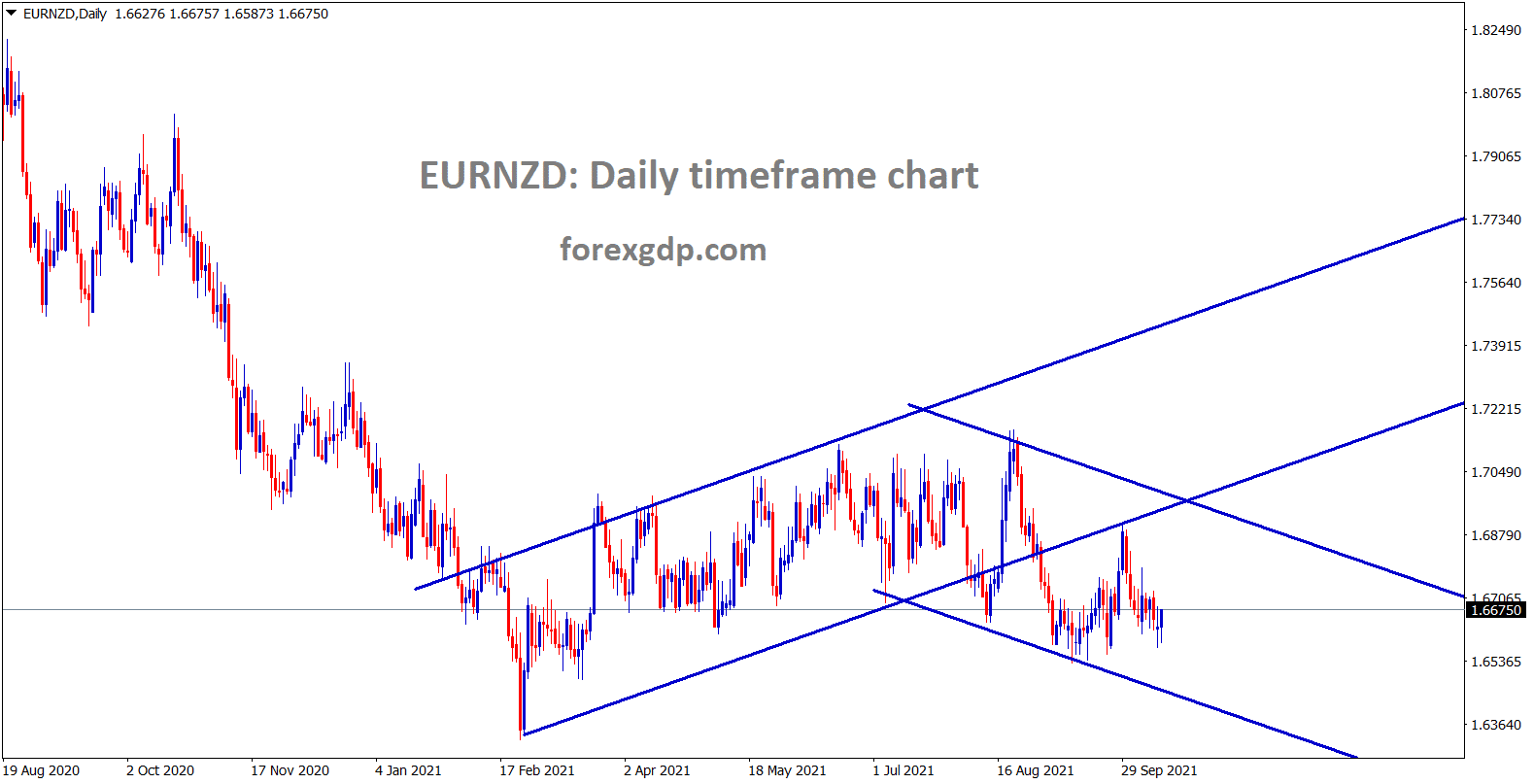 EURNZD is moving in a channel ranges