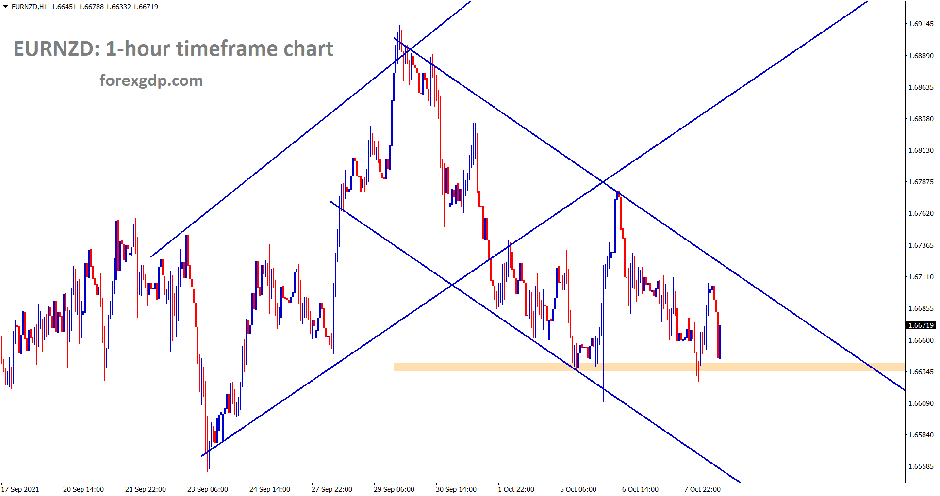 EURNZD is moving in a descending channel and ranging from the horizontal support