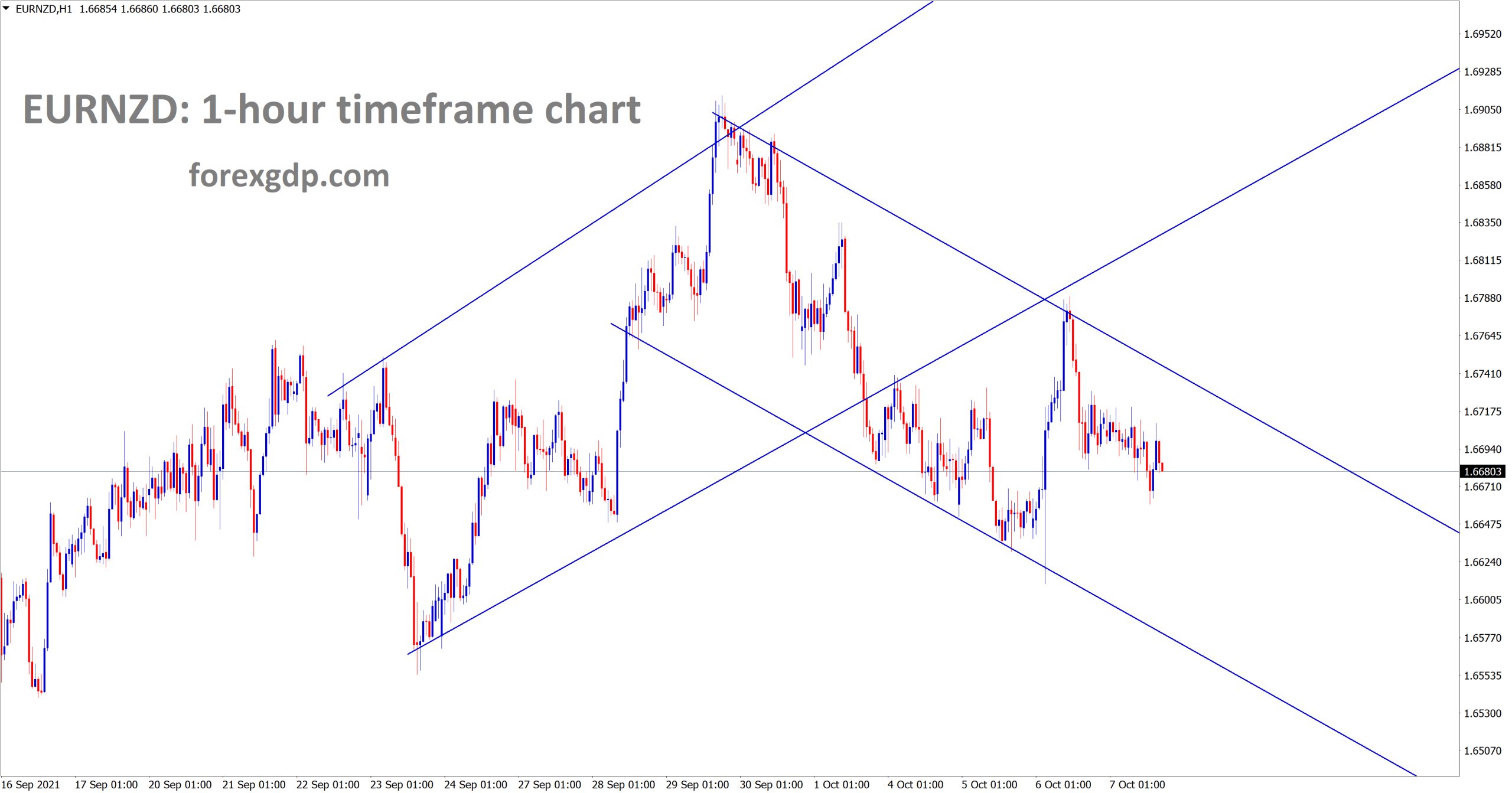 EURNZD is moving in a descenidng channel now after retesting the previous broken ascending channel
