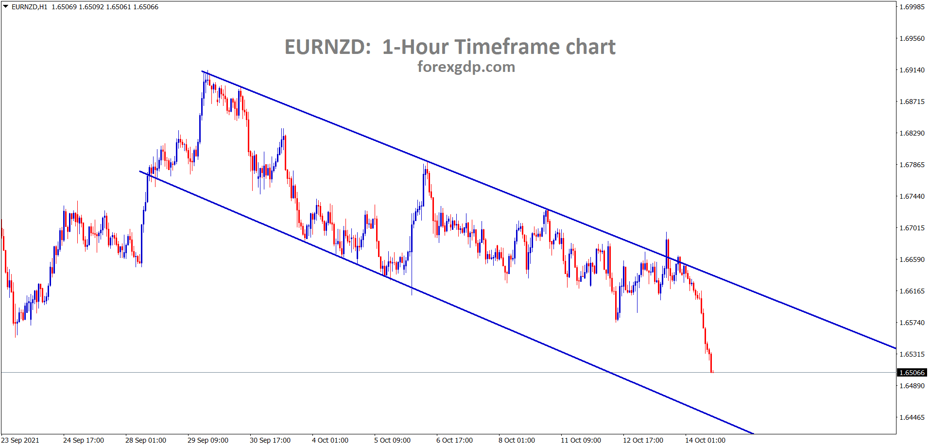 EURNZD is moving in a downtrend creating further lower lows