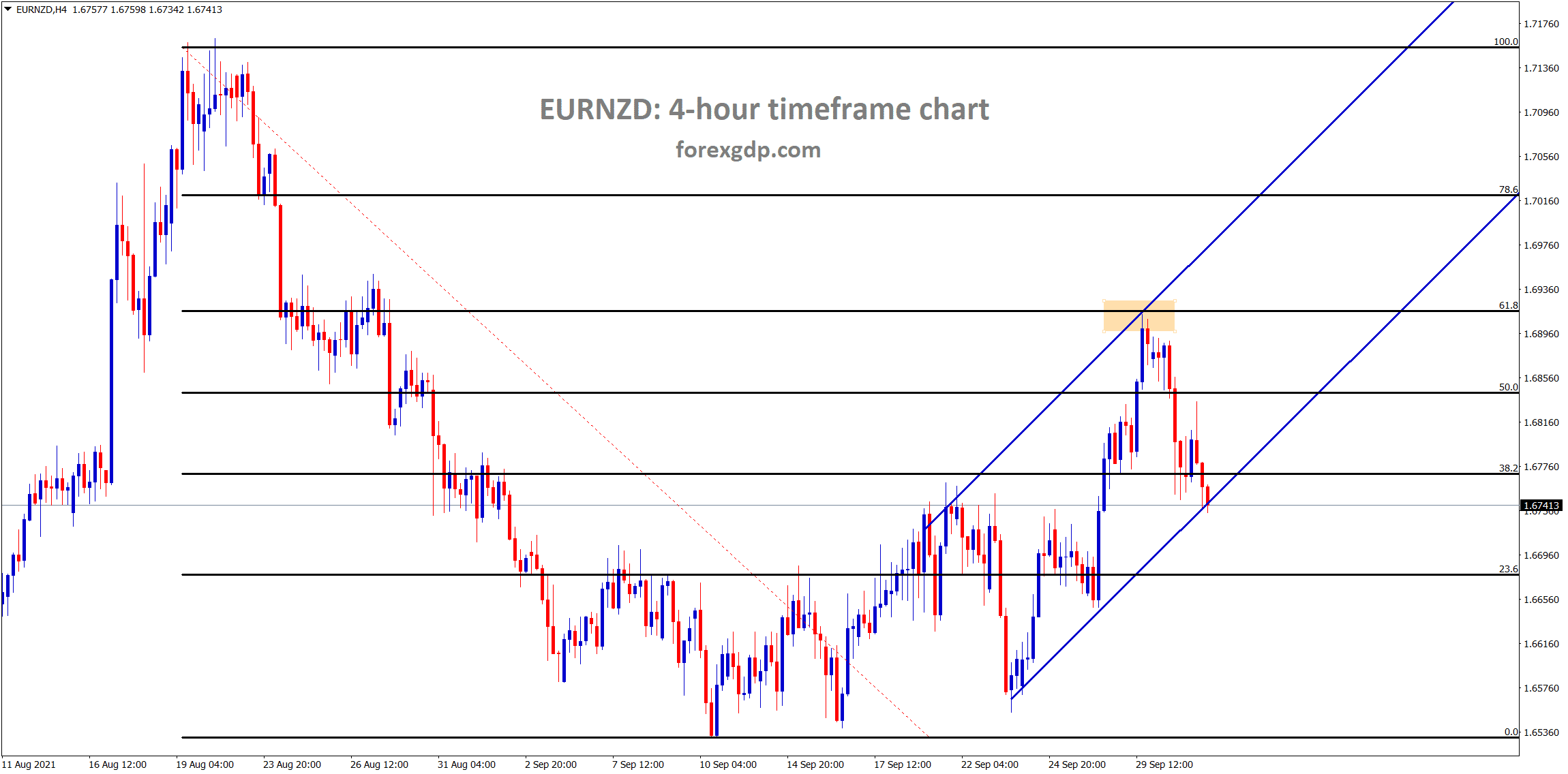 EURNZD is moving in a minor ascending channel after making a correction of 61 from the previous high.