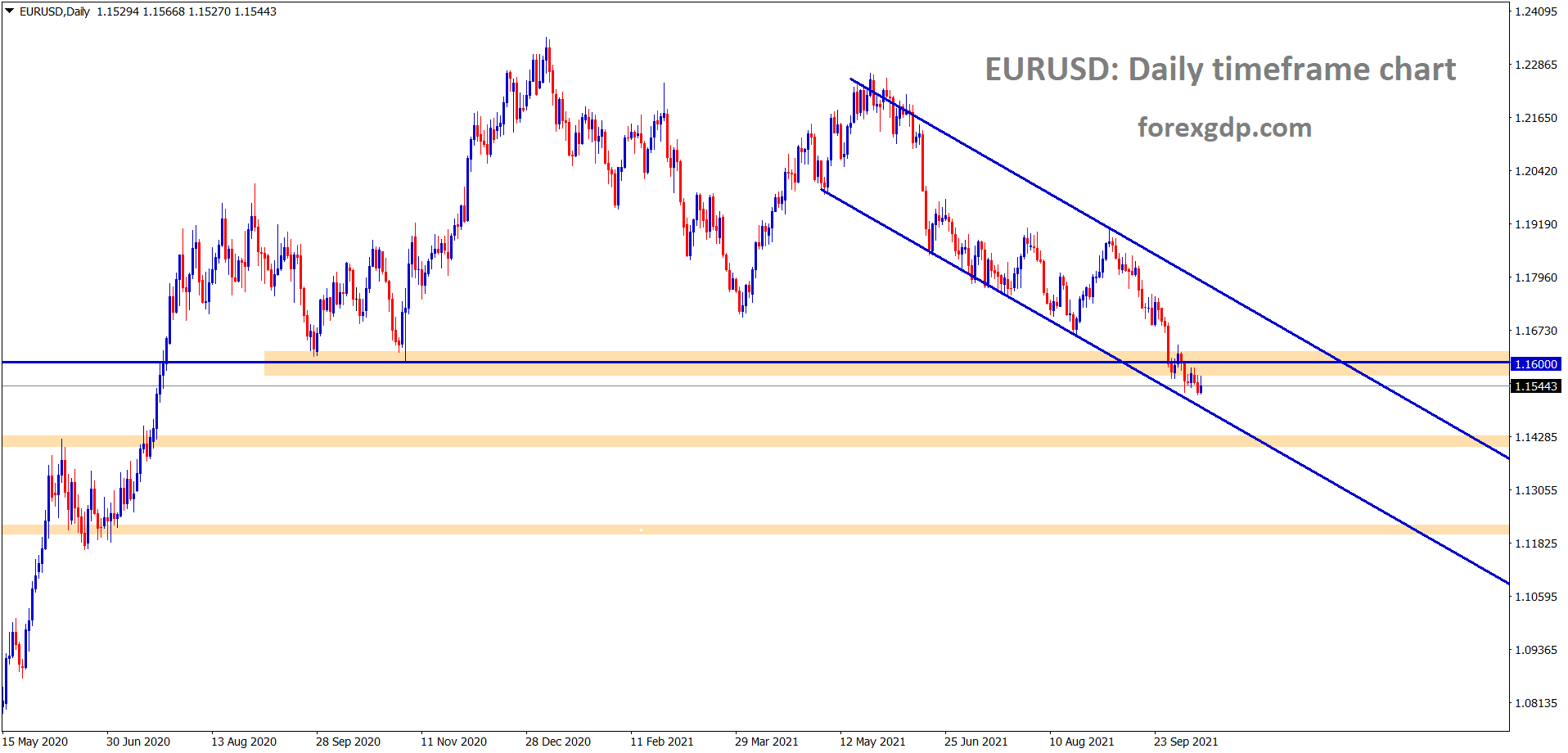 EURUSD is consolidating at the support and the lower low level of the descending channel for a long time