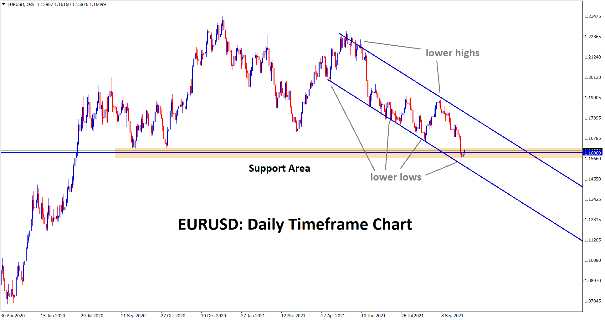 EURUSD rebounding from the support area and the lower low level of channel