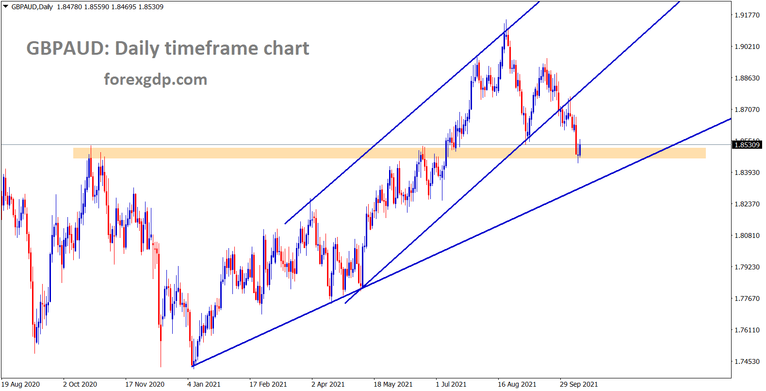 GBPAUD has reached the previous horizontal resistance area and trying to make a correction