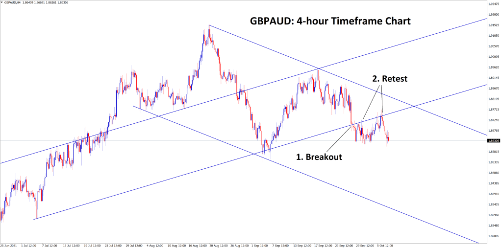 GBPAUD has retested the broken uptrend line twice and now the market is moving in a descending channel range