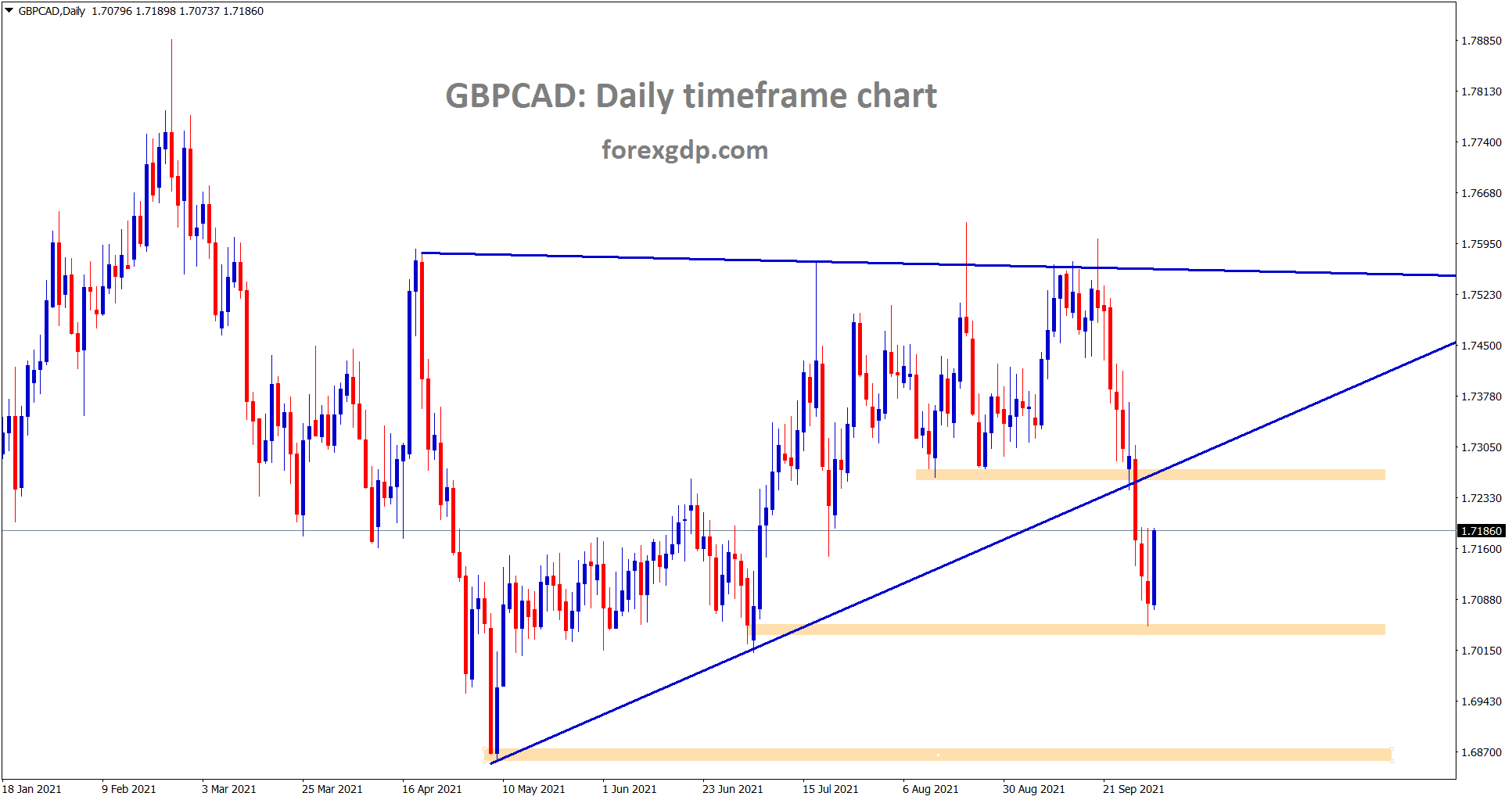GBPCAD has rebounded from the horizontal support area trying to retest the recently broken support again.