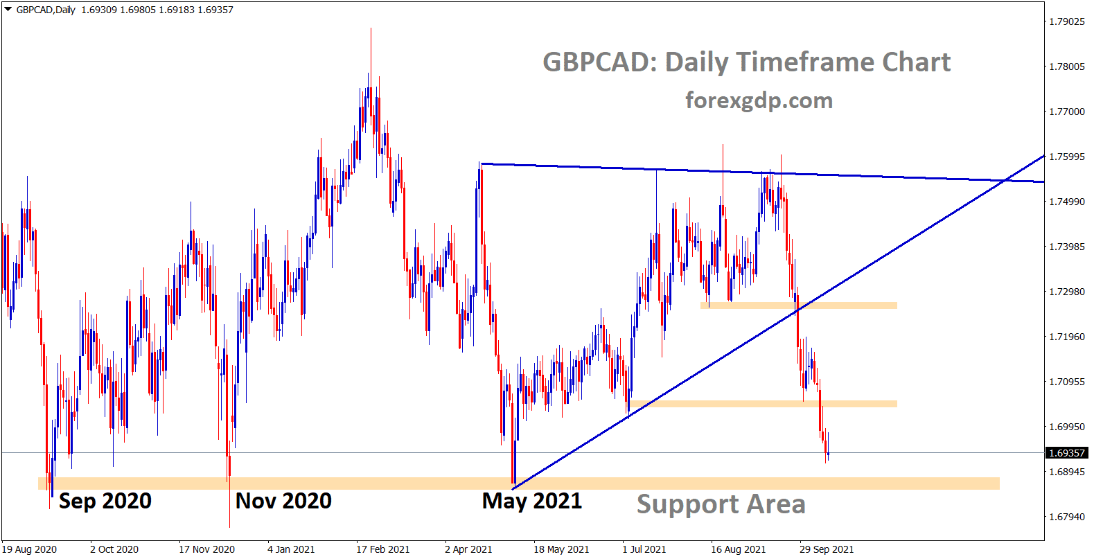 GBPCAD is going to reach the major support area