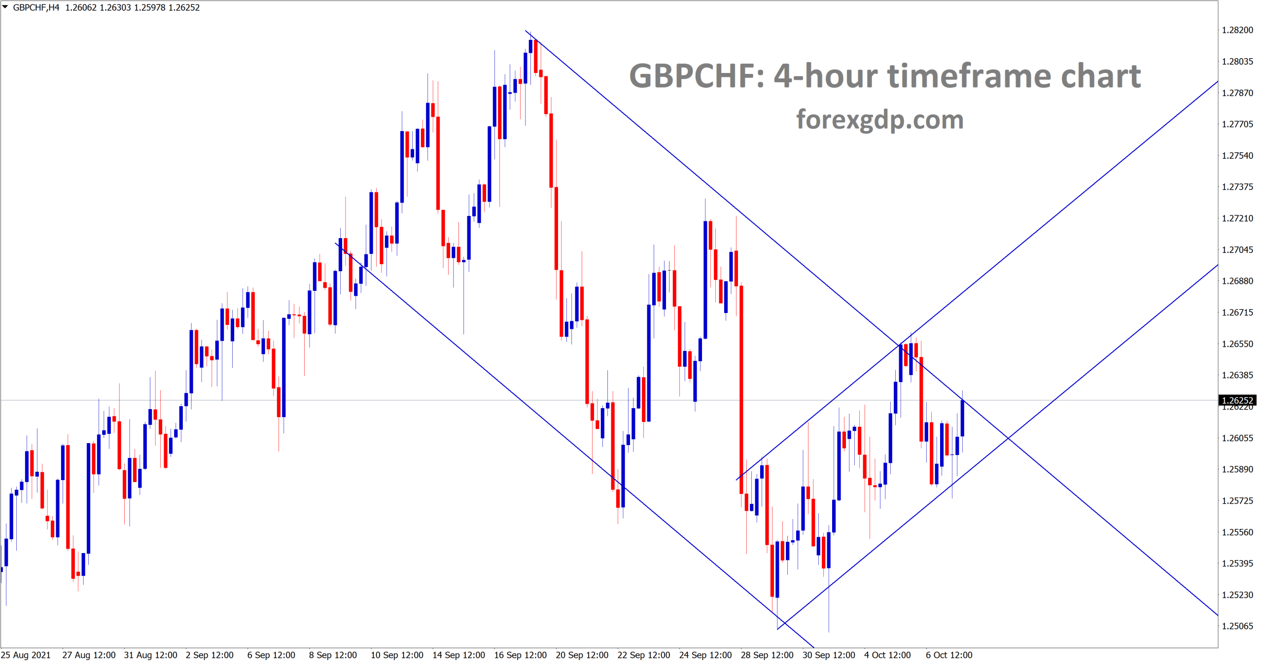 GBPCHF is moving between the channel ranges