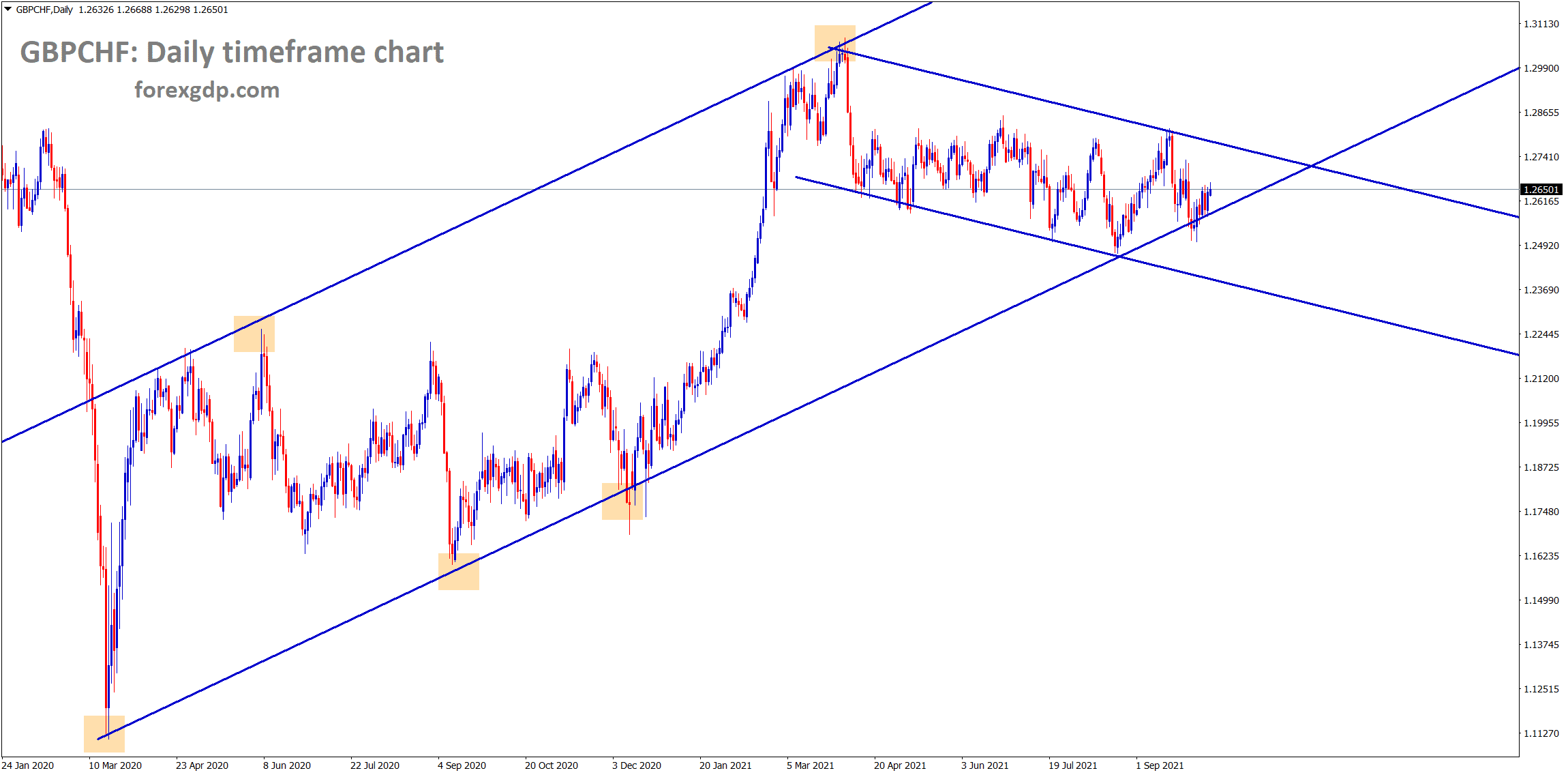GBPCHF is moving in an Uptrend line for a long time