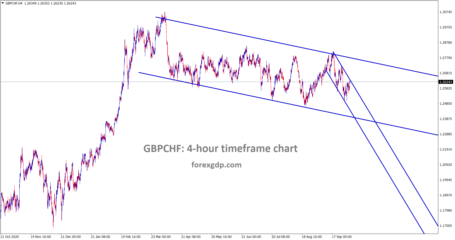 GBPCHF is standing at the lower high of the minor descending channel wait for breakout from this minor descending channel