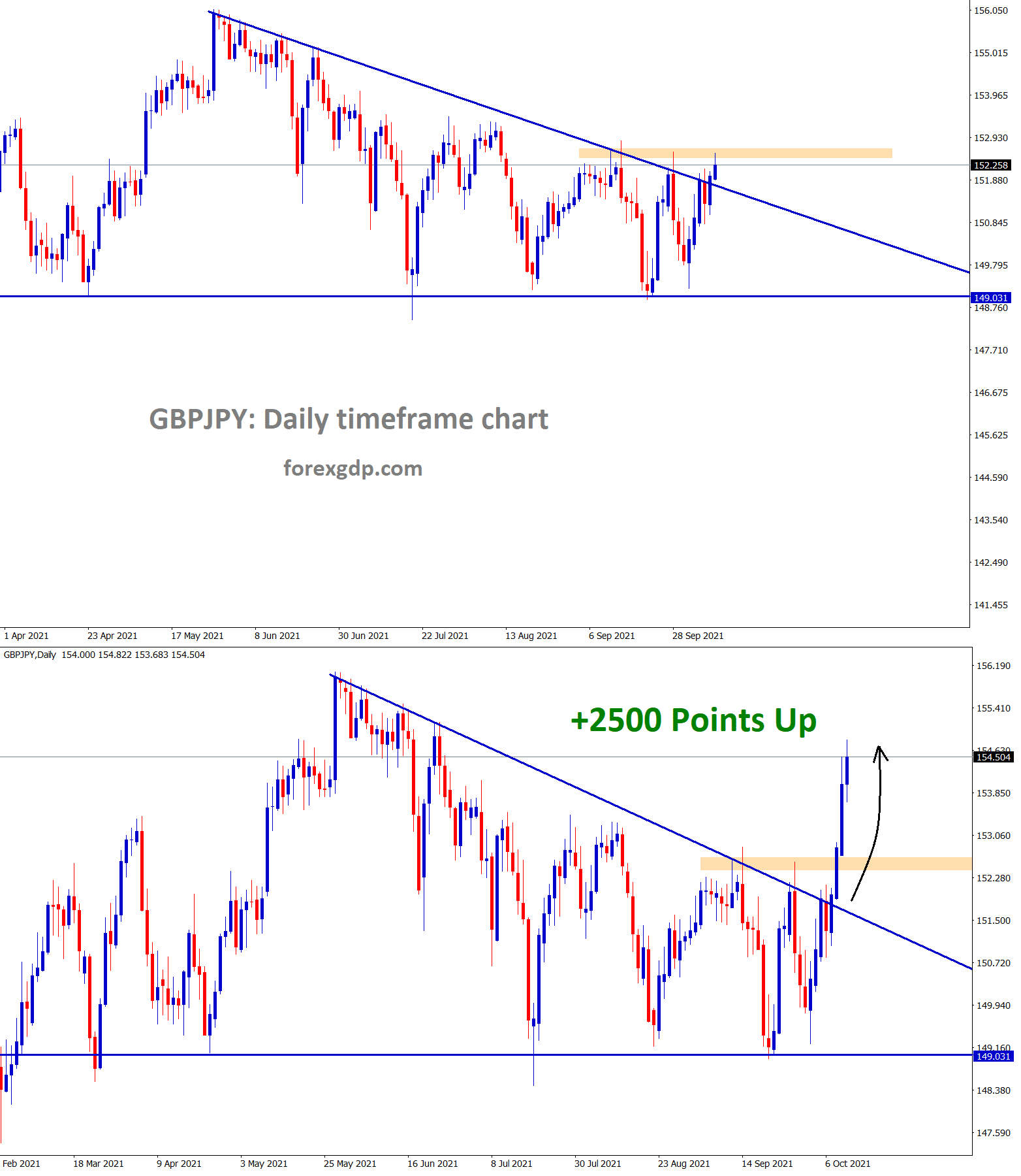 GBPJPY has broken the top of the descending triangle and went up 2500 points