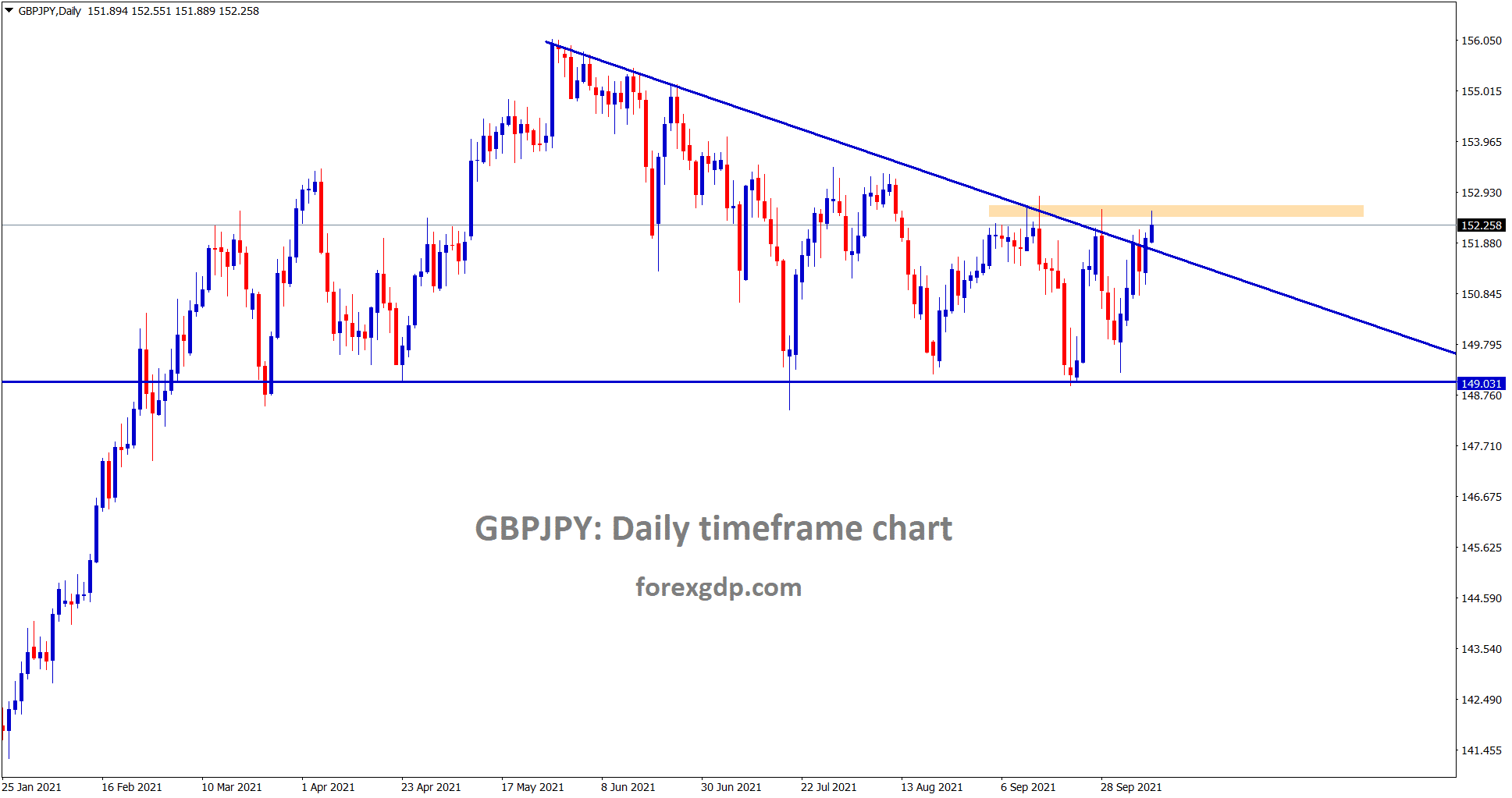 GBPJPY is breaking the top of the descending channel