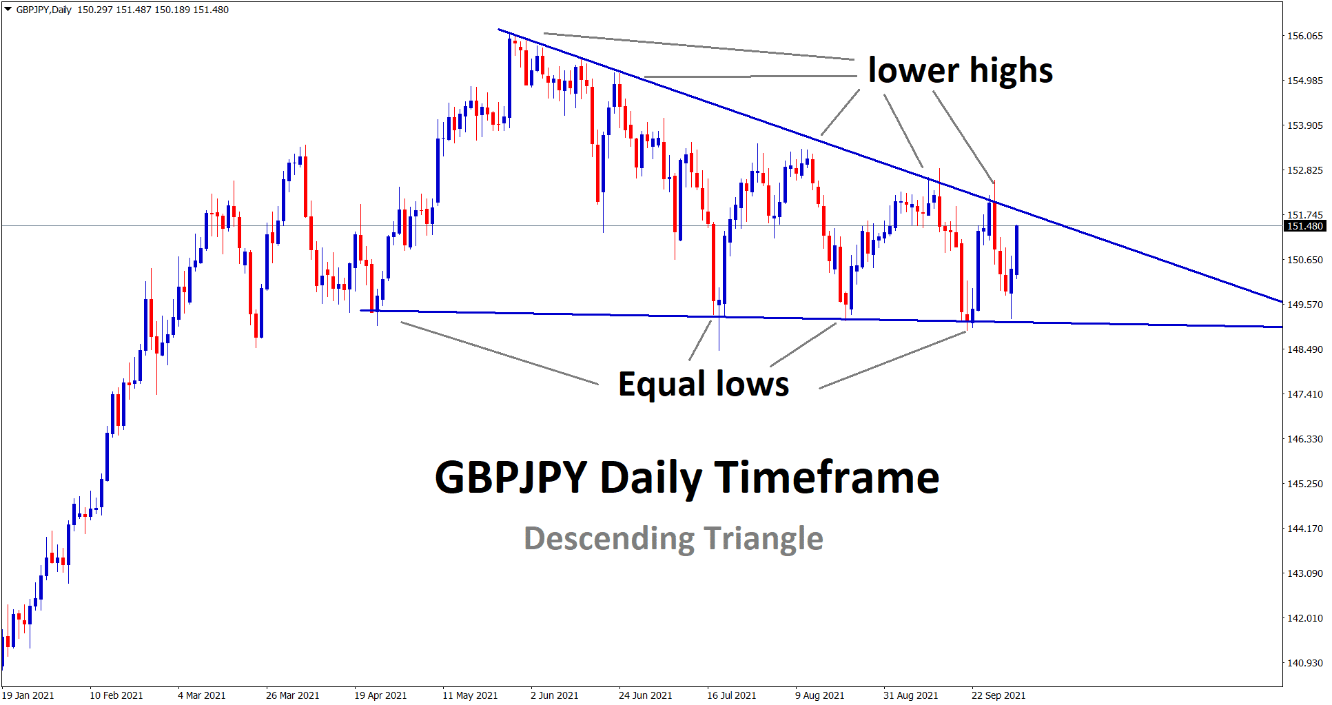 GBPJPY is going to break the descending channel pattern soon wait for the confirmation of breakout