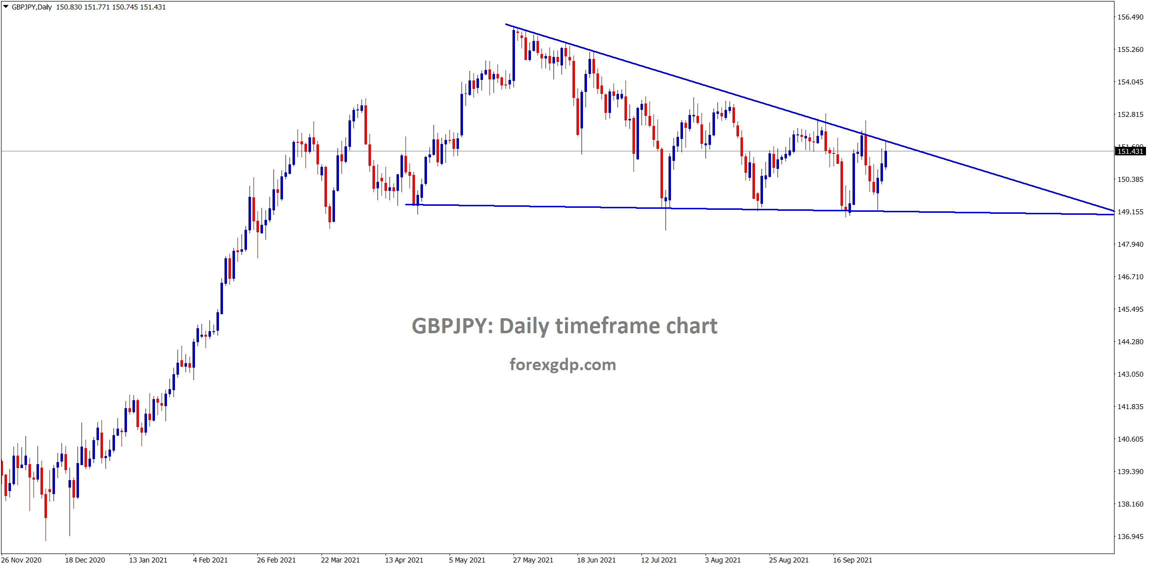 GBPJPY is trying to break the descending triangle wait for the strong breakout confirmation
