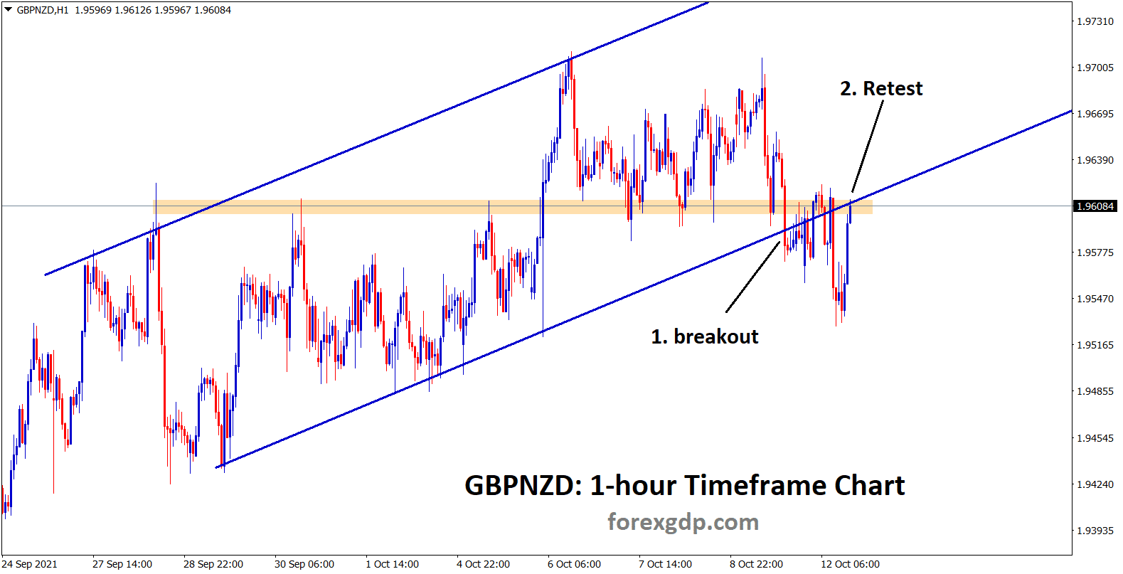 GBPNZD has broken the higher low of ascending channel and retesting now