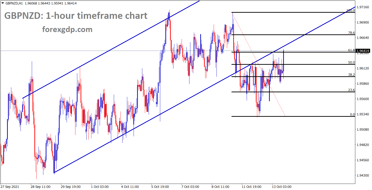 GBPNZD is consolidating at the retest area of the ascending channel range and it has retraced 61 from the previous high