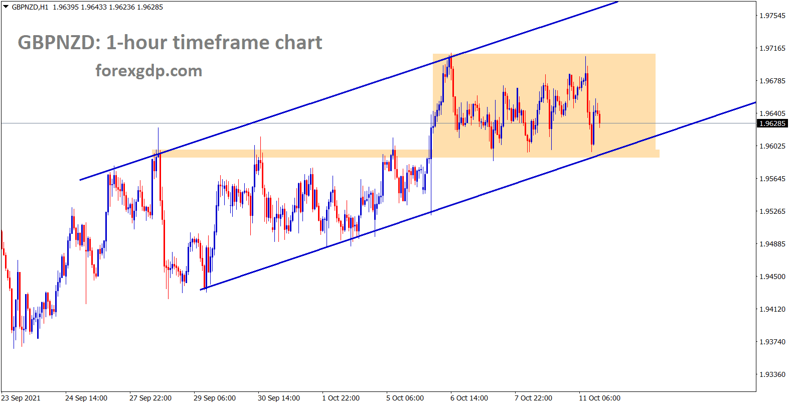 GBPNZD is consolidating in the ascending channel wait for ascending channel breakout to catch the big movement on GBPNZD