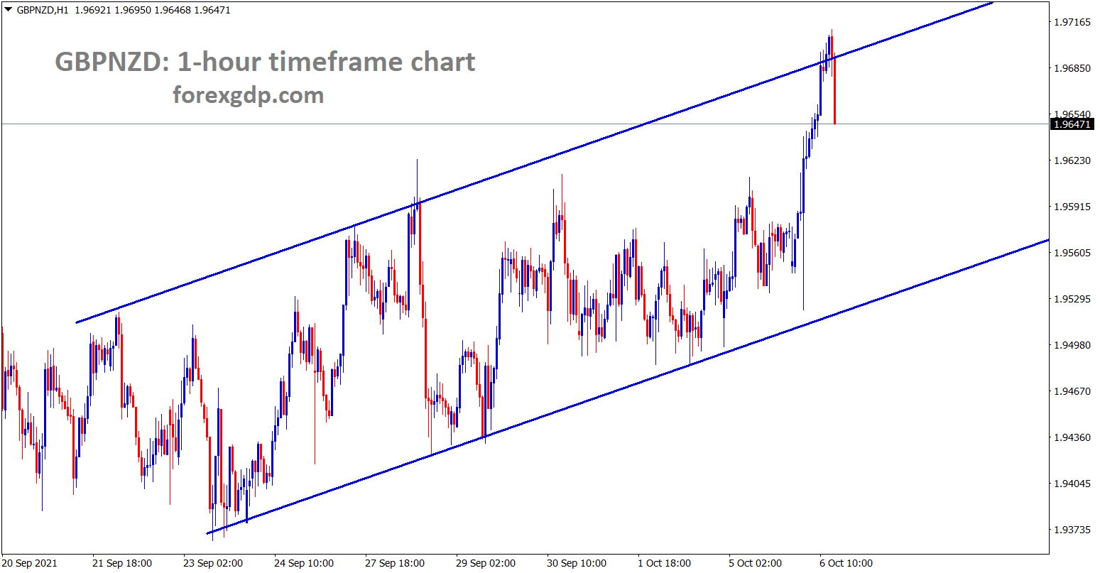 GBPNZD is making a correction from an Ascending channel
