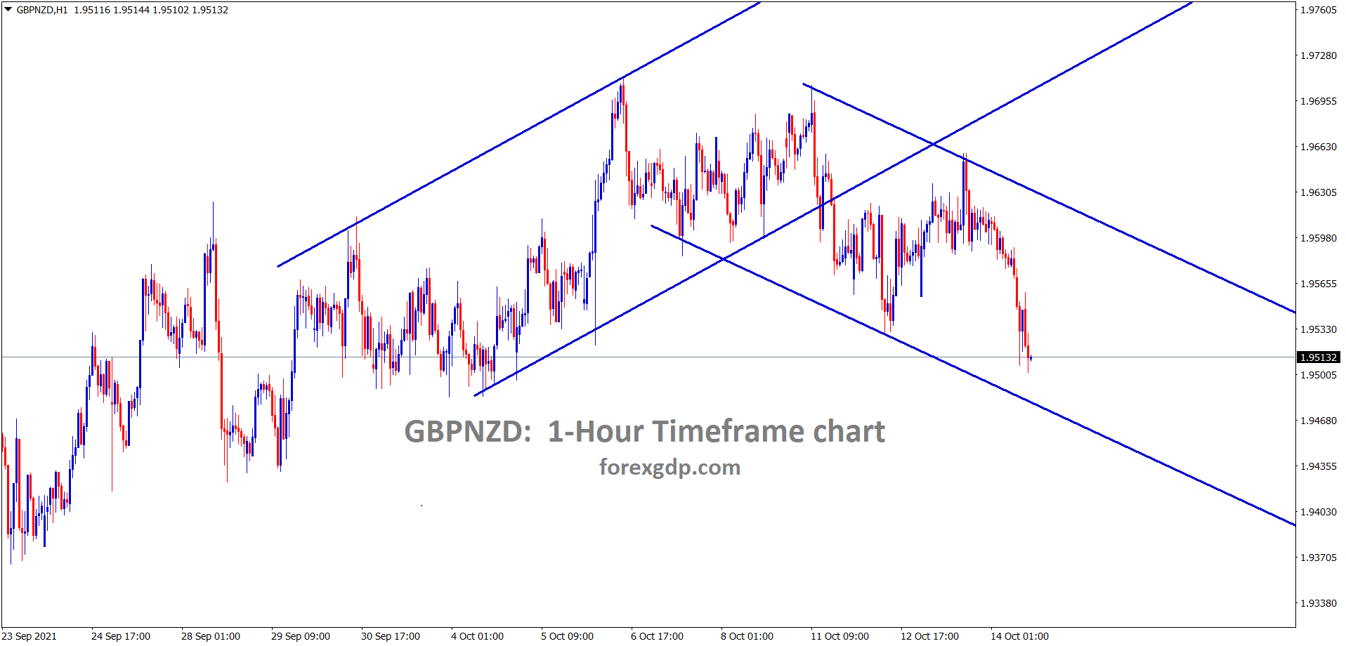 GBPNZD is moving between the channel ranges